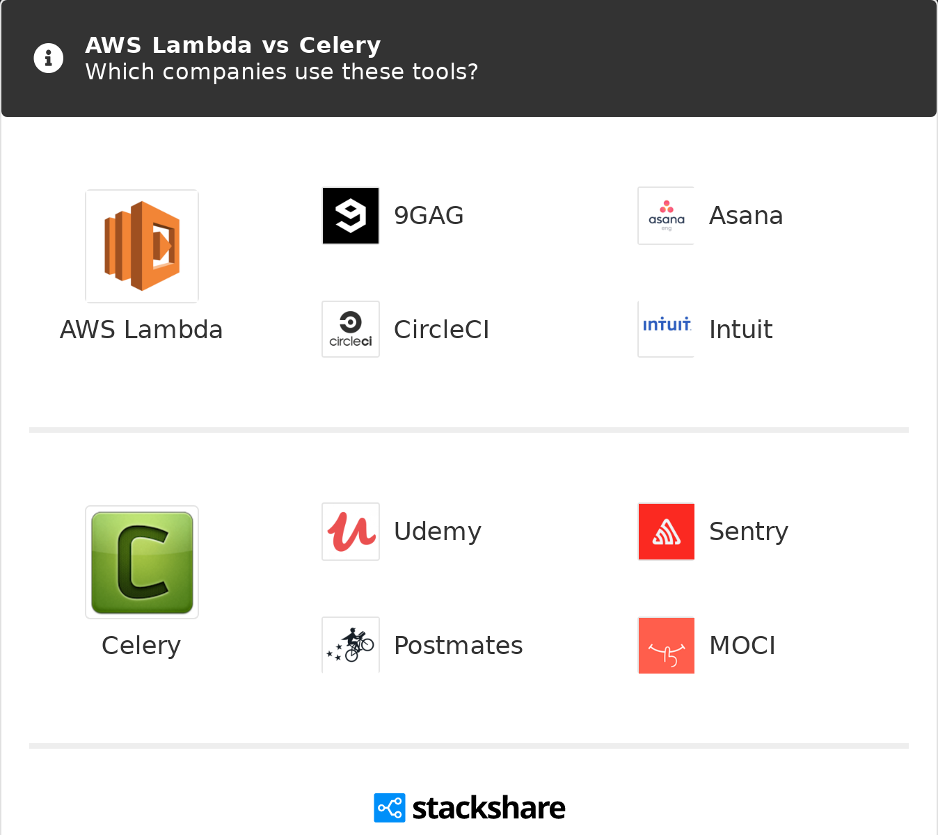 AWS Lambda vs Celery | What are the differences?