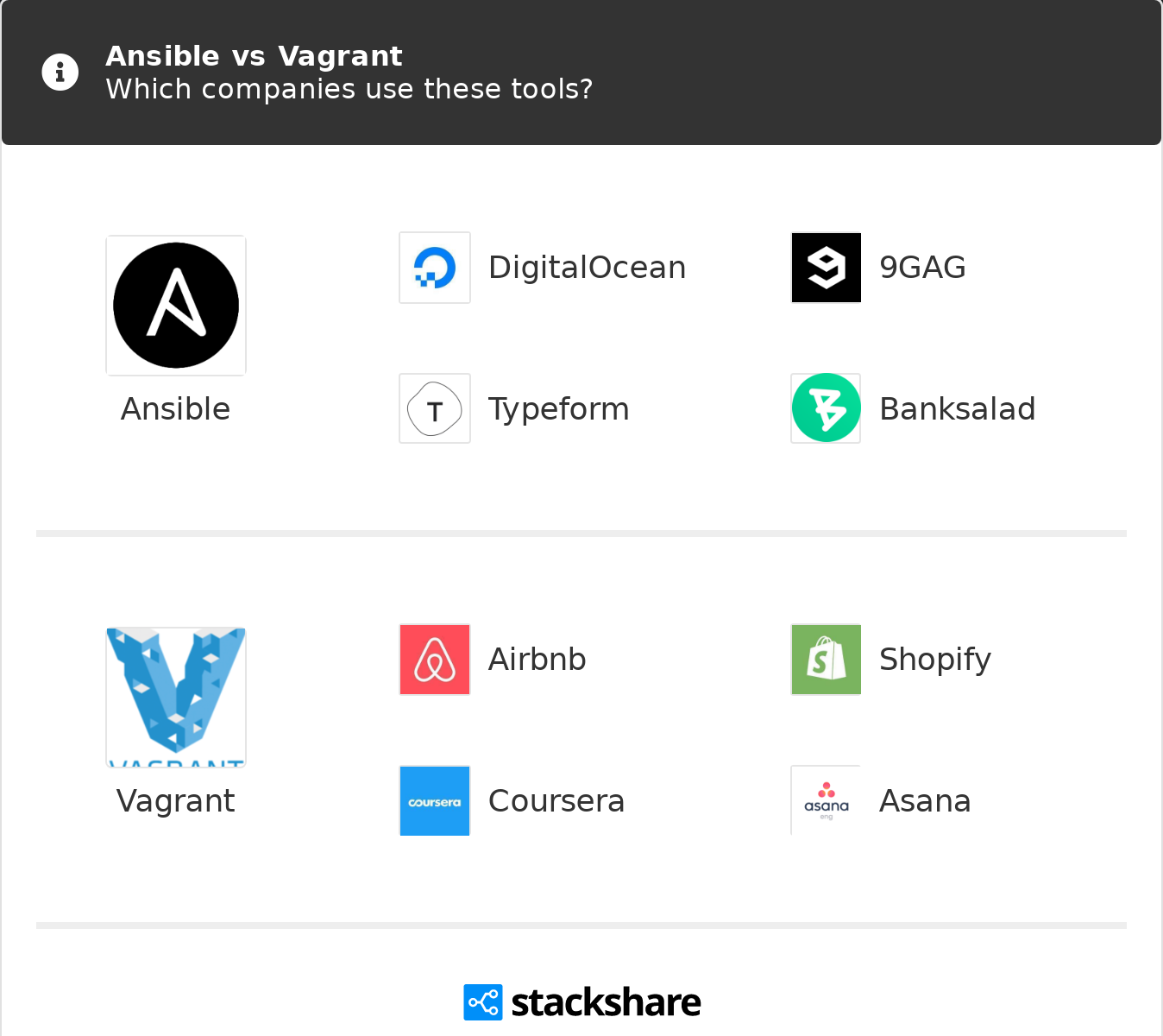 Ansible vs Vagrant | What are the differences?