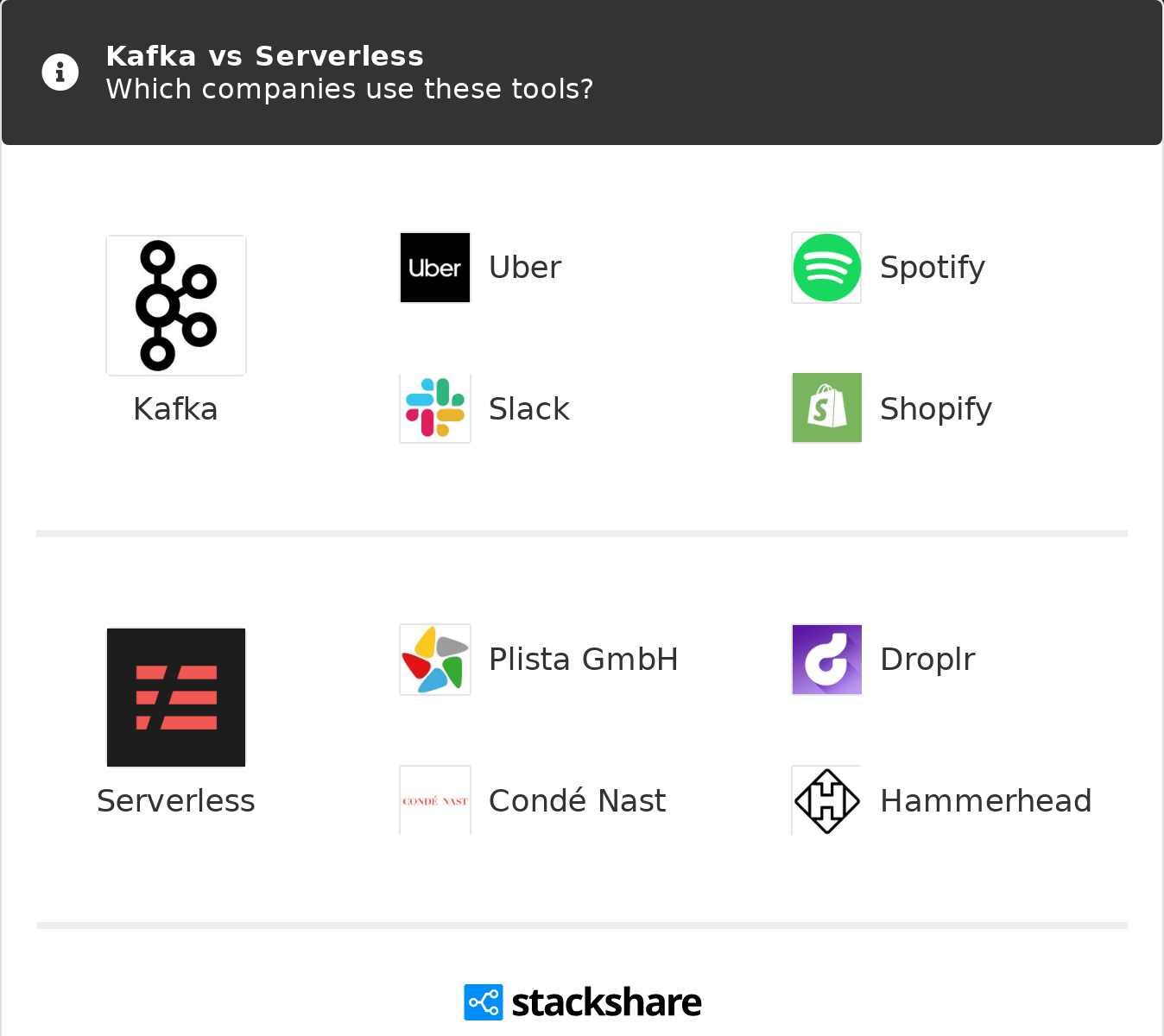Kafka vs Serverless | What are the differences?
