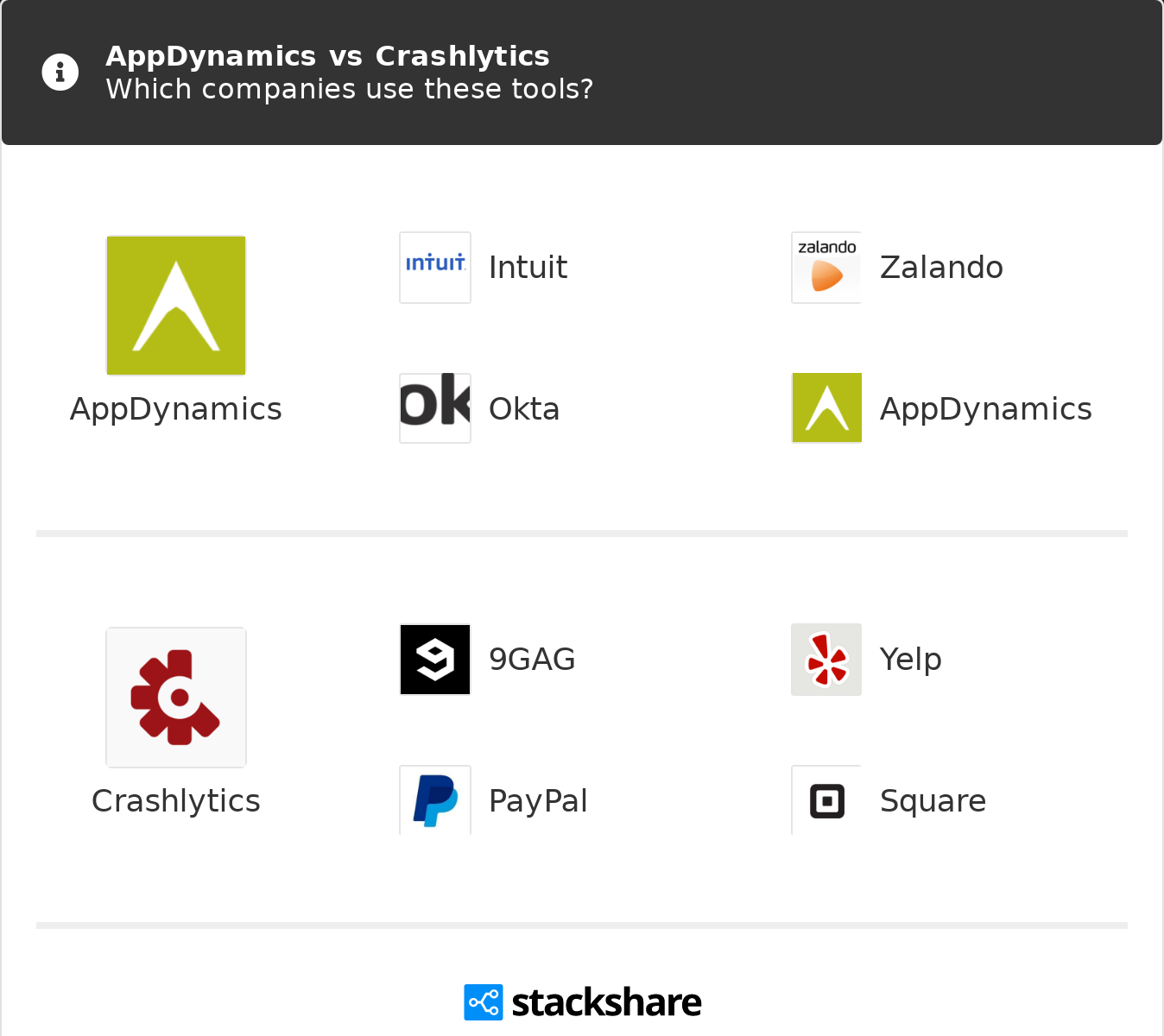 AppDynamics vs Crashlytics | What are the differences?