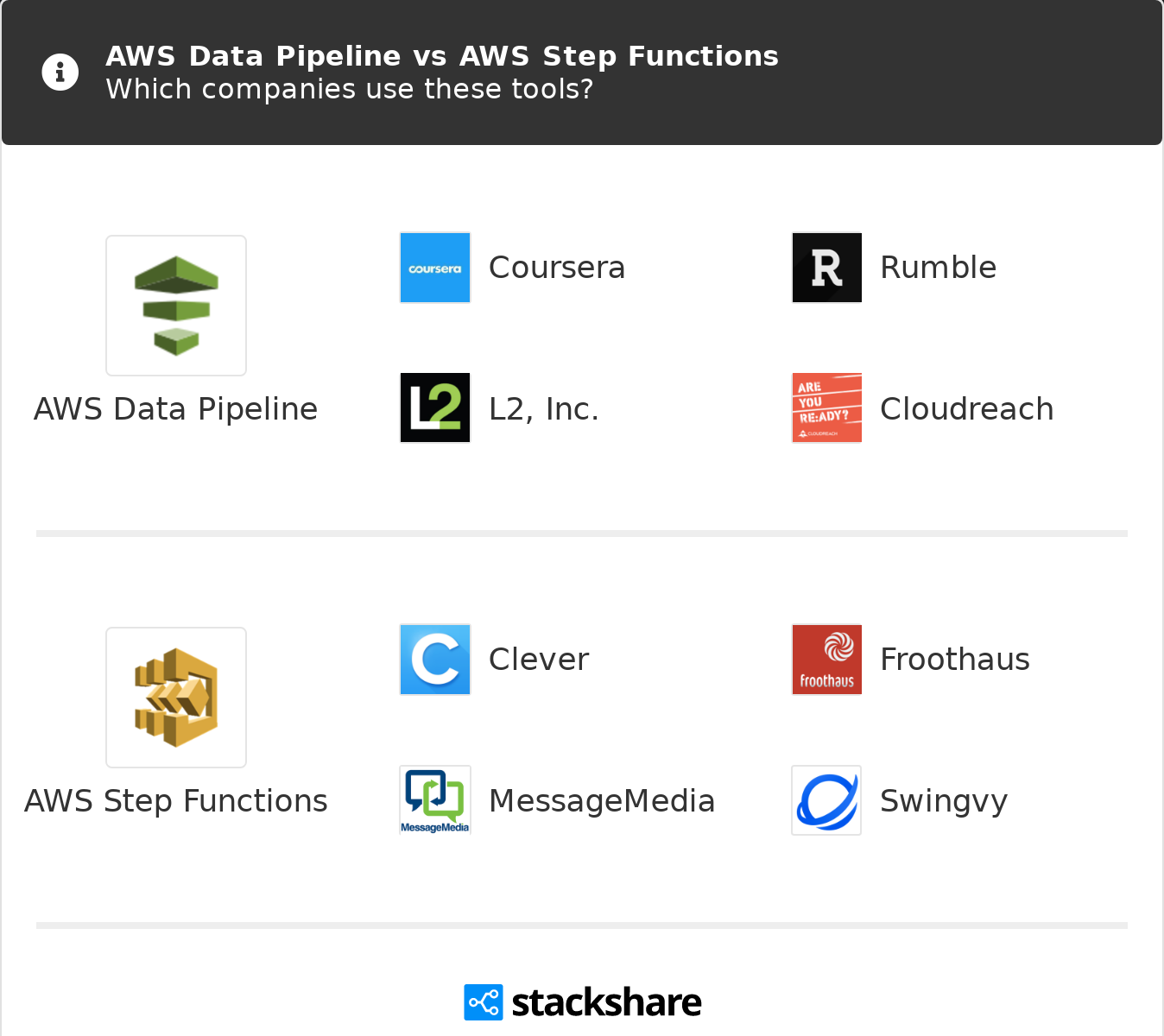 AWS Data Pipeline vs AWS Step Functions | What are the differences?