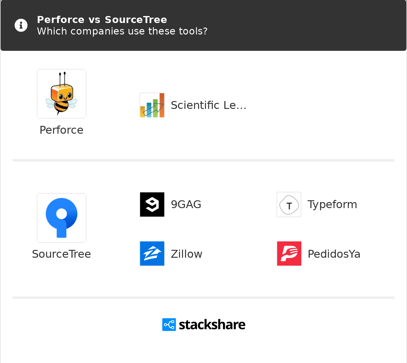 Perforce vs SourceTree | What are the differences?