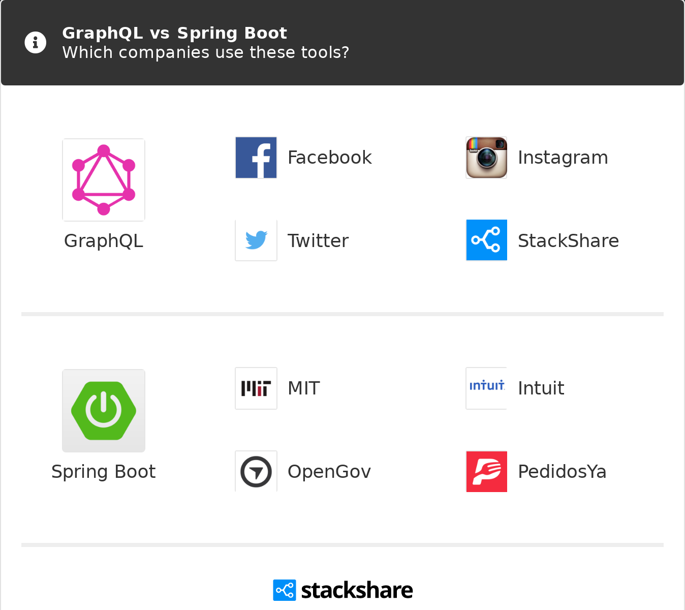 GraphQL vs Spring Boot | What are the differences?