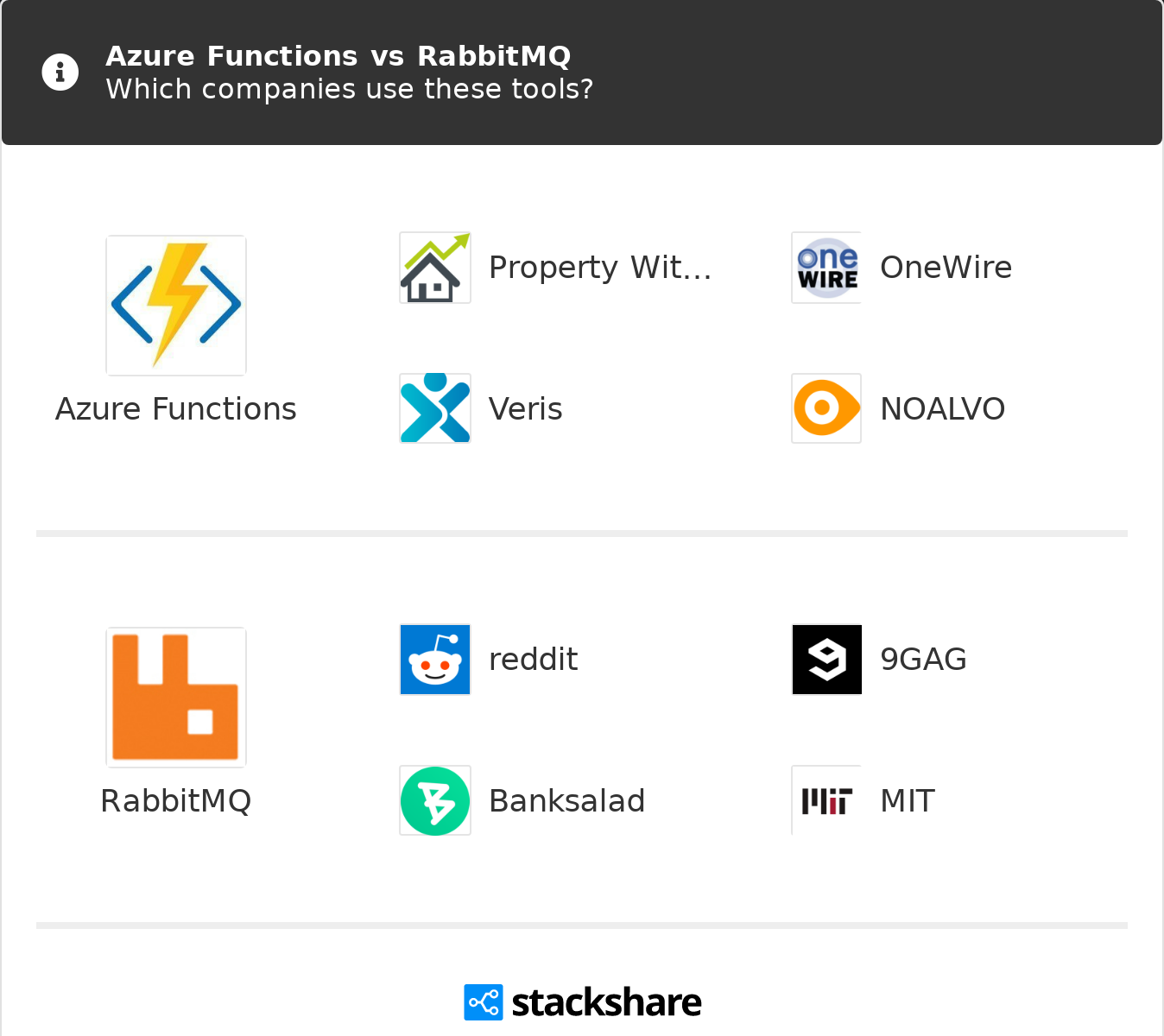 Azure Functions vs RabbitMQ | What are the differences?