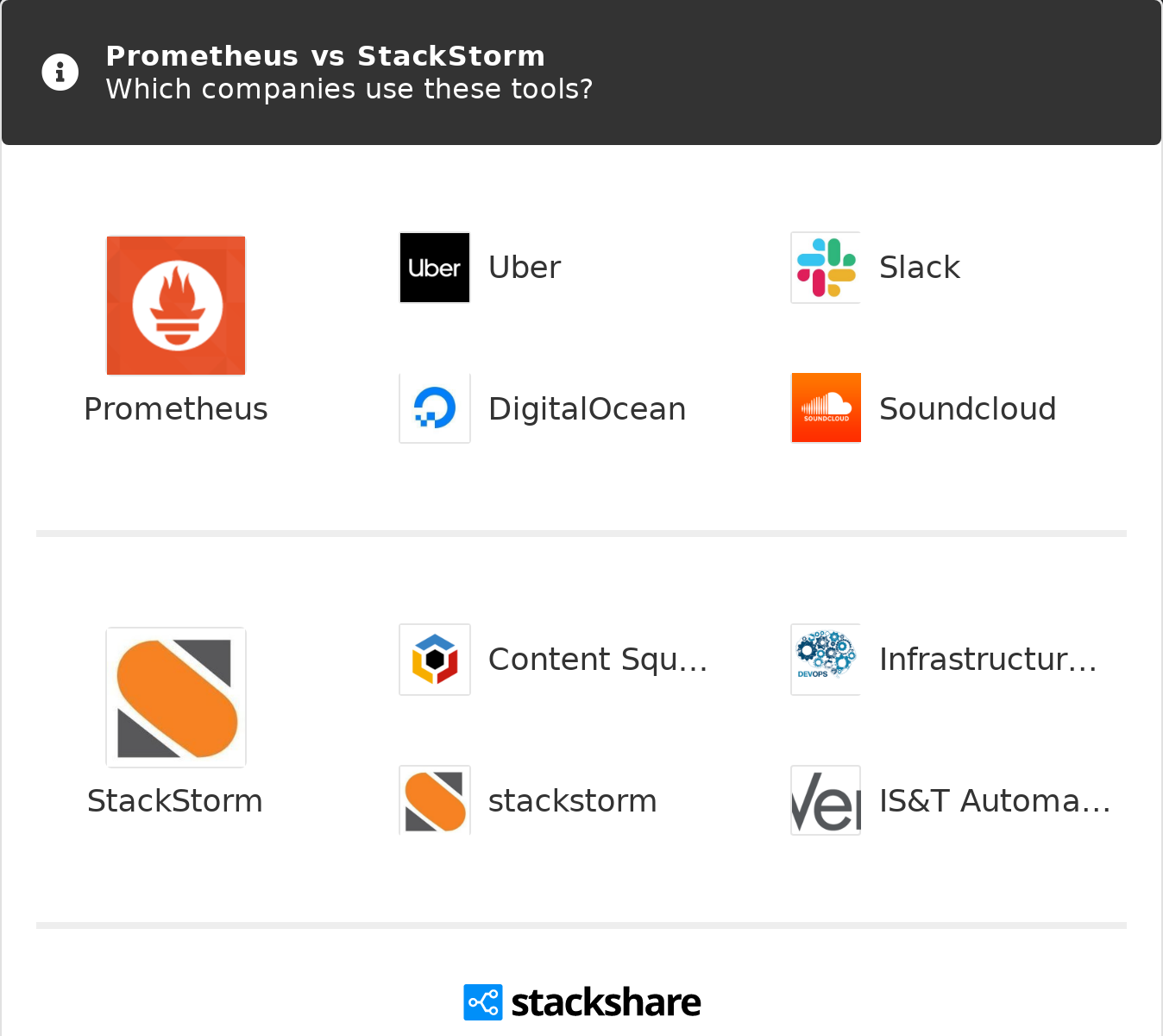 Prometheus vs StackStorm | What are the differences?
