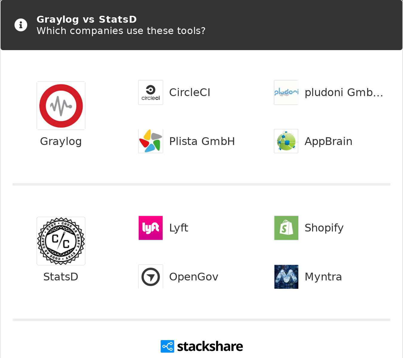 Graylog vs StatsD | What are the differences?