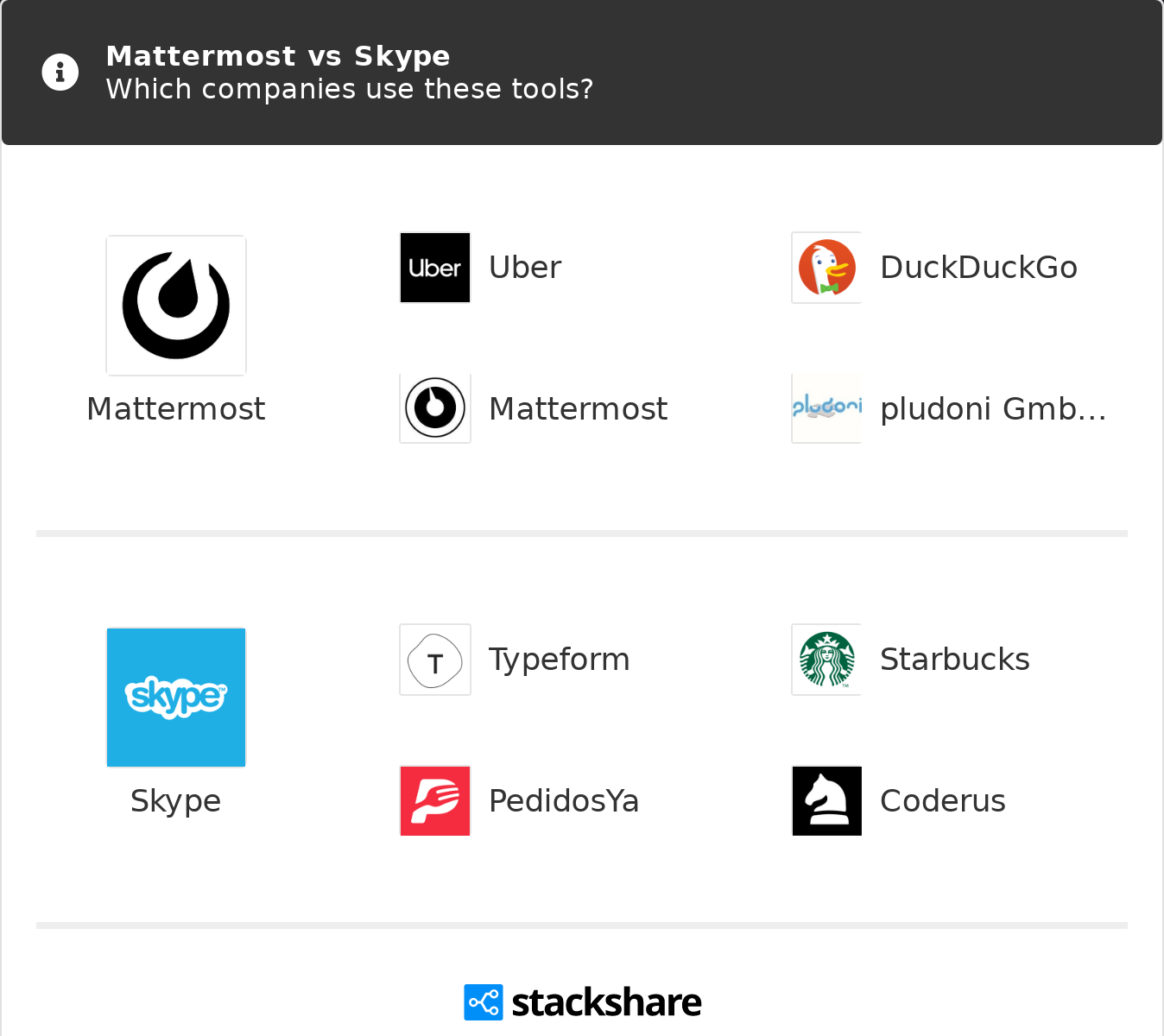 Mattermost vs Skype | What are the differences?