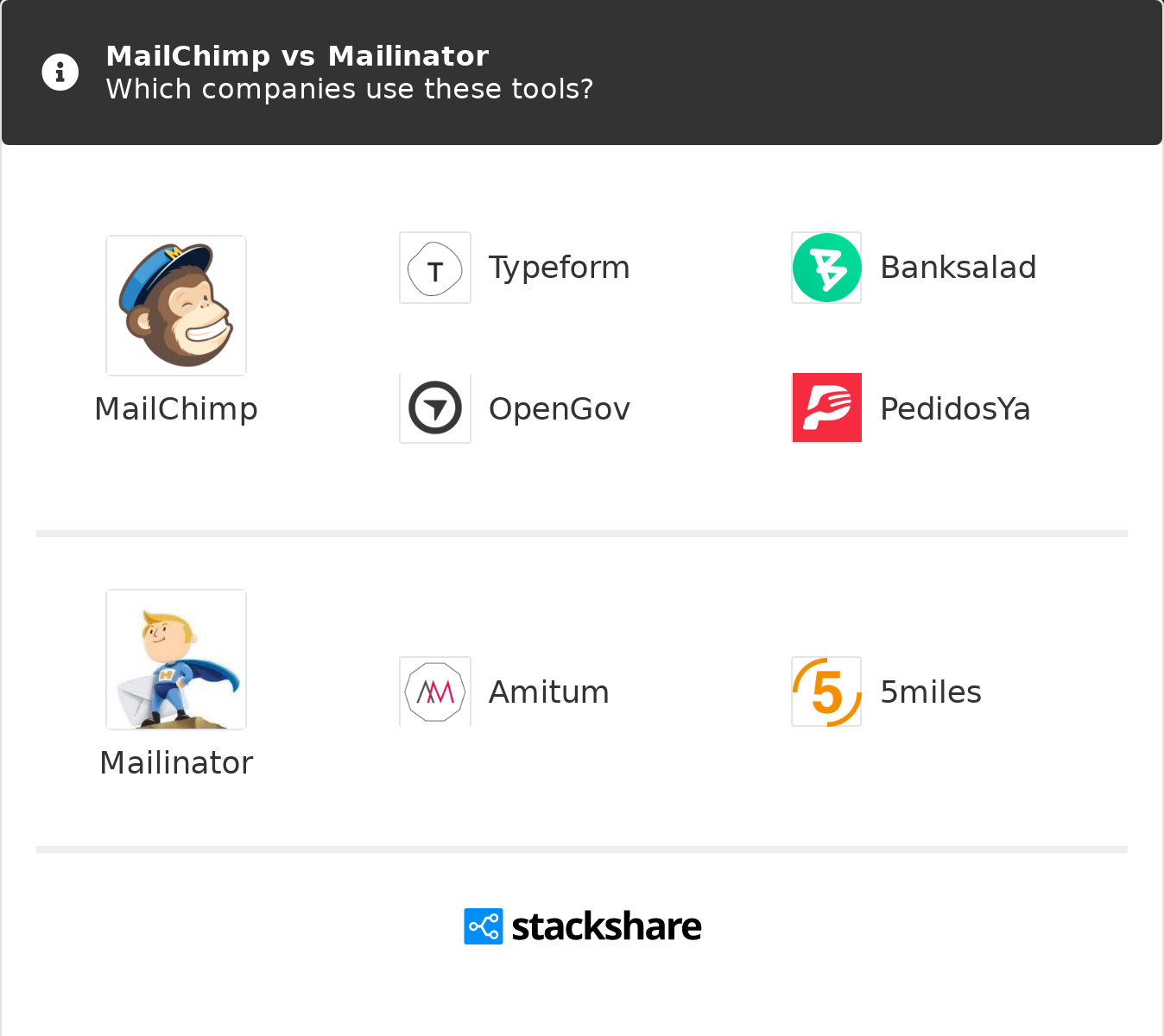 Mailchimp vs Mailinator | What are the differences?