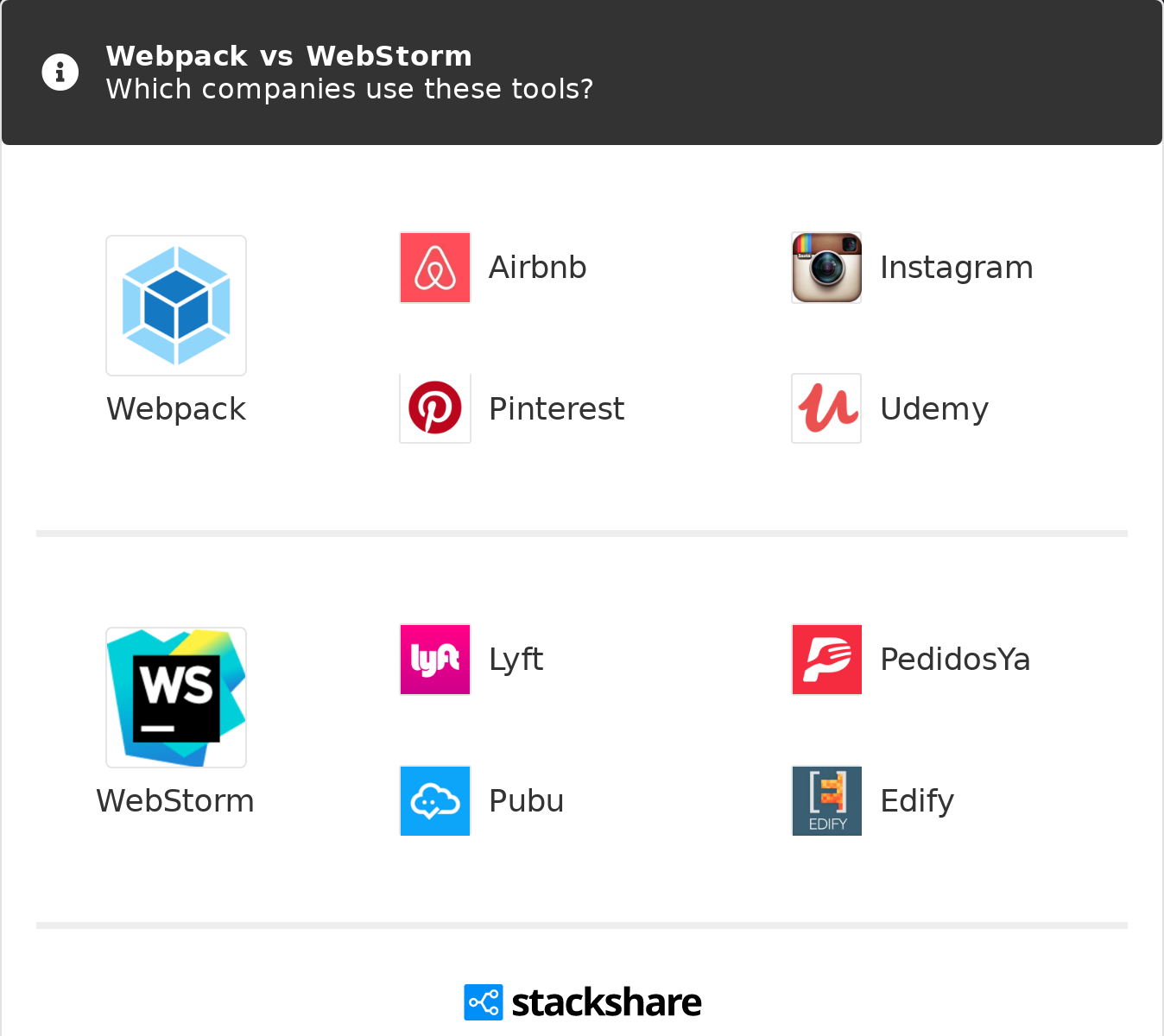 Webpack vs WebStorm | What are the differences?