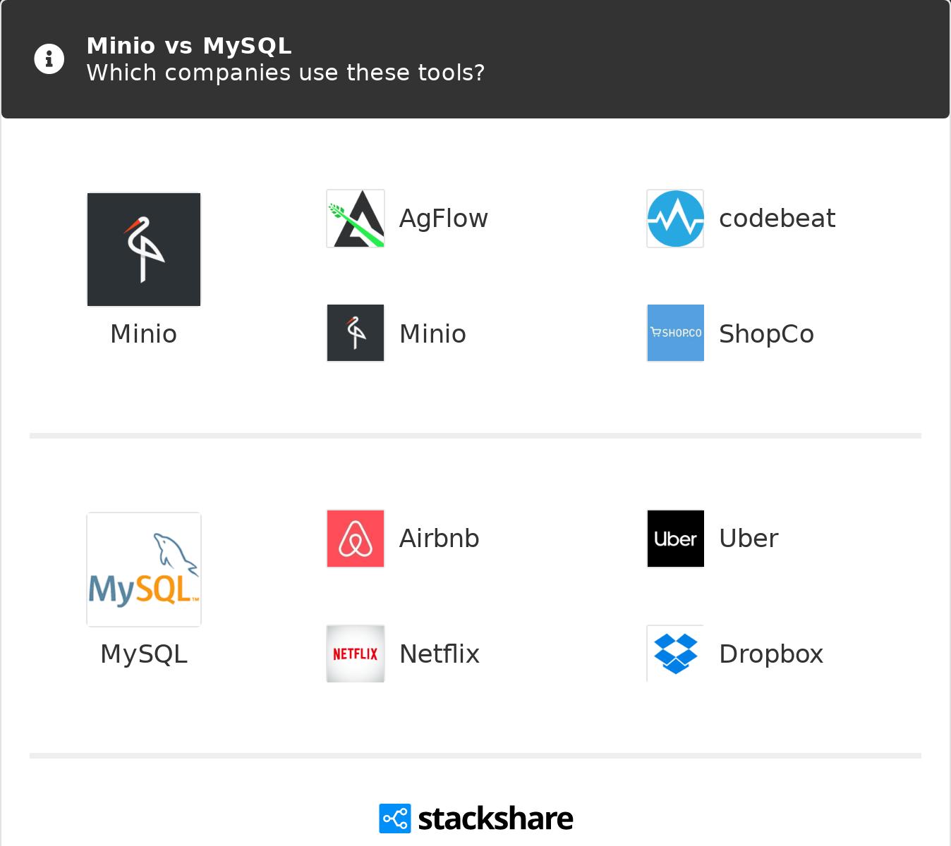 Minio vs MySQL | What are the differences?