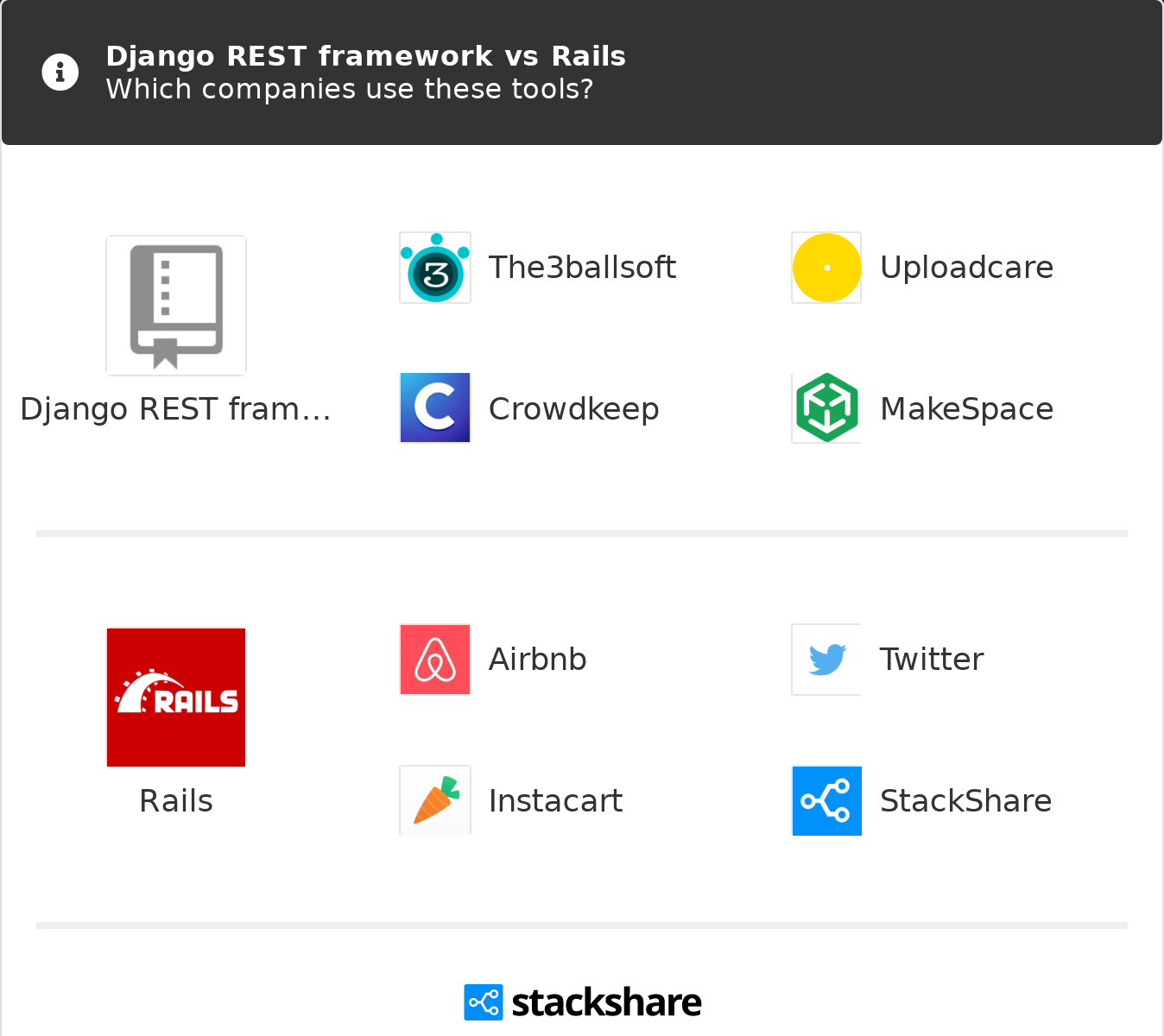 Django REST framework vs Rails | What are the differences?