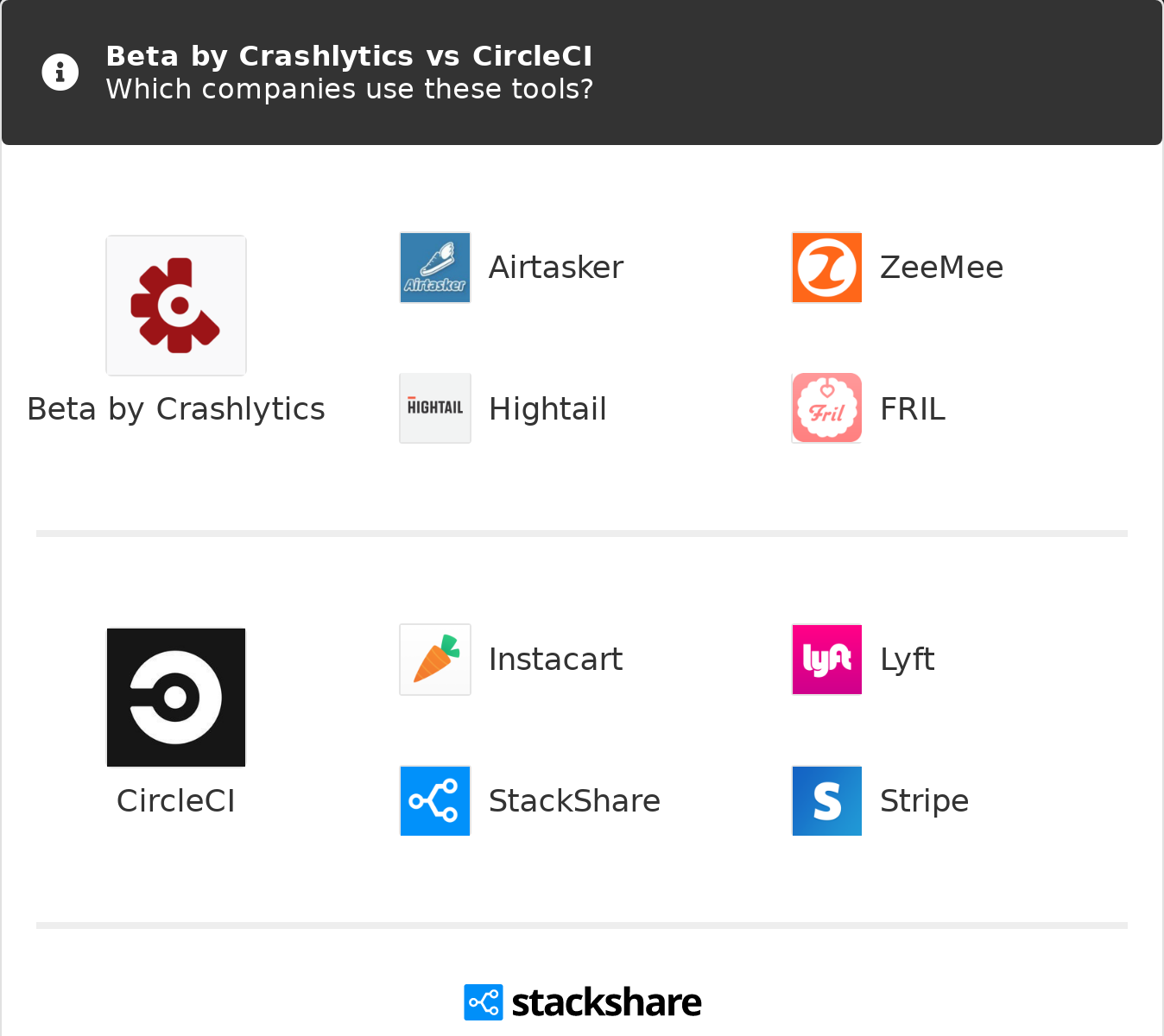 Beta by Crashlytics vs CircleCI | What are the differences?