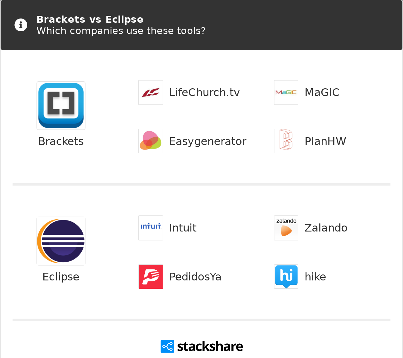 Brackets vs Eclipse   What are the differences?