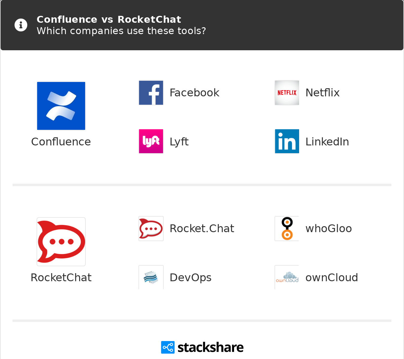 Confluence vs RocketChat | What are the differences?