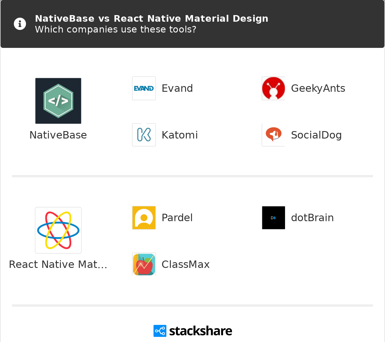 NativeBase vs React Native Material Design | What are the differences?