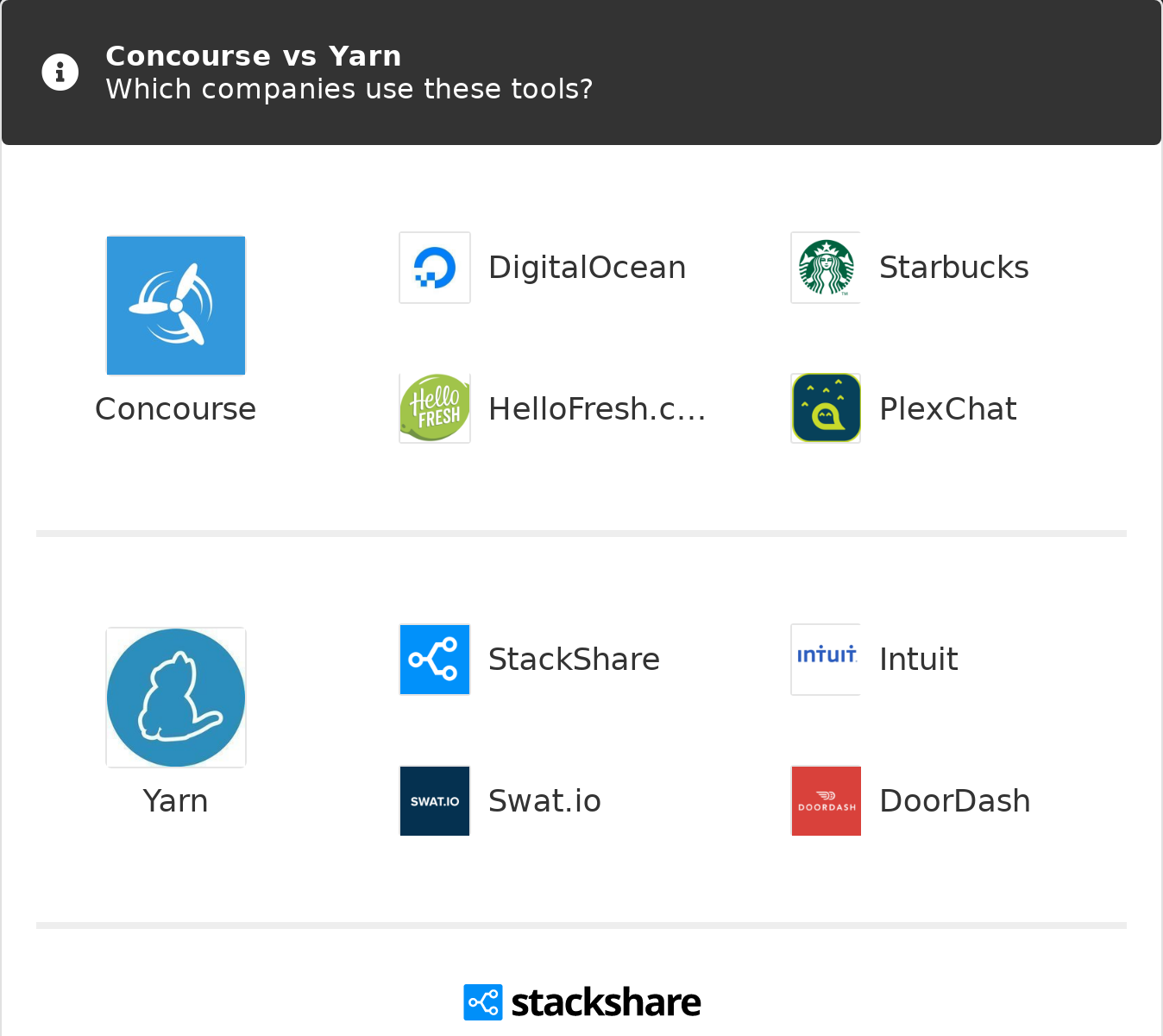 Concourse vs Yarn | What are the differences?