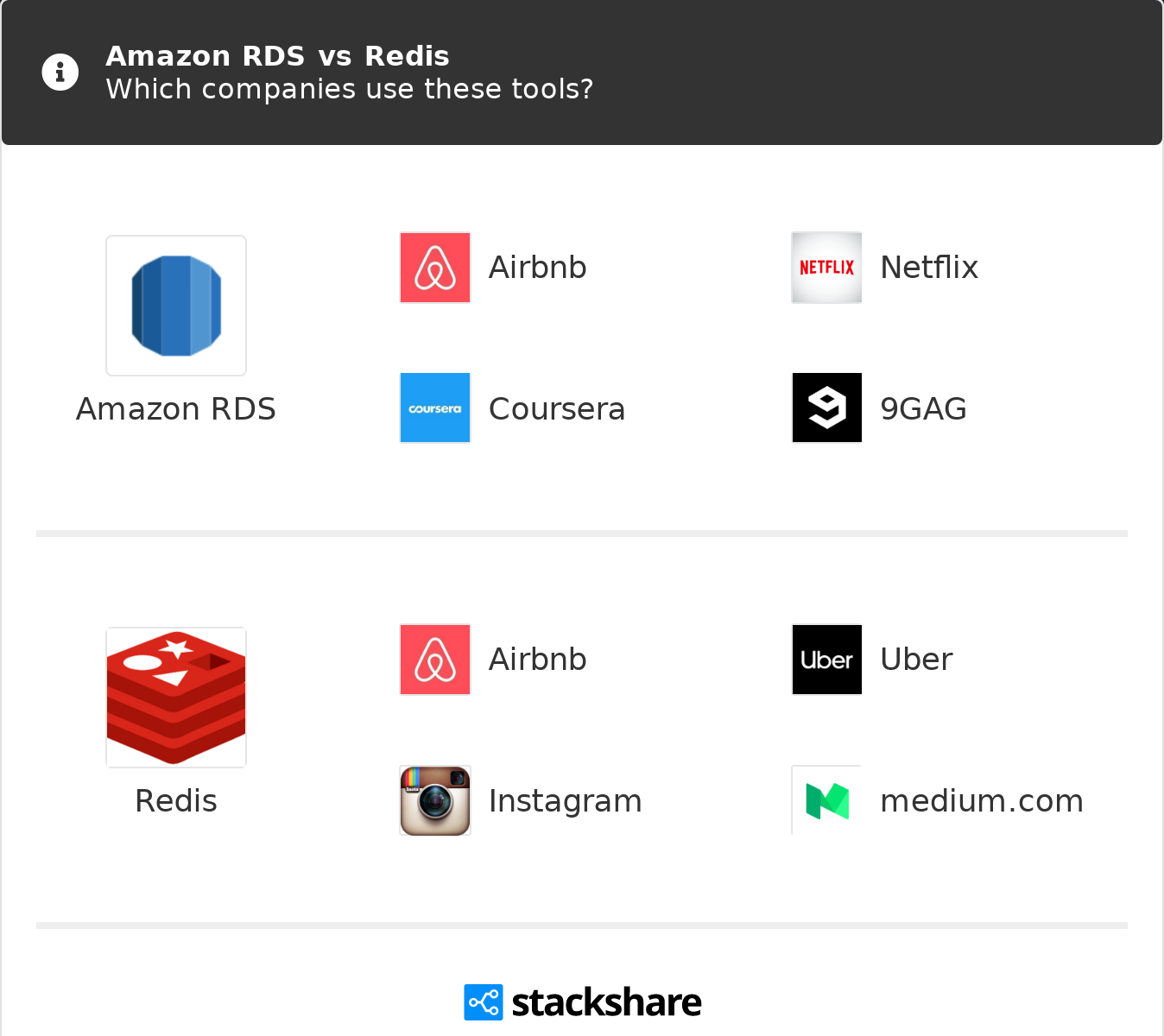Amazon RDS vs Redis | What are the differences?