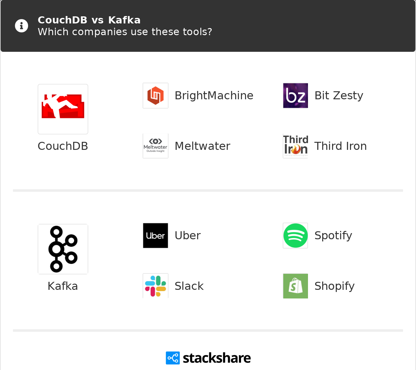CouchDB vs Kafka   What are the differences?