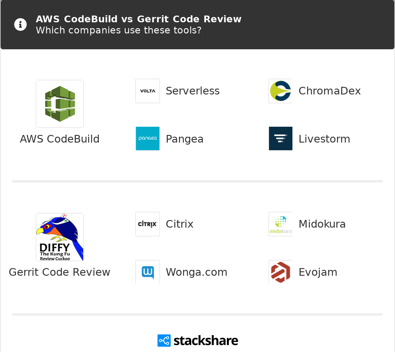 AWS CodeBuild vs Gerrit Code Review | What are the differences?