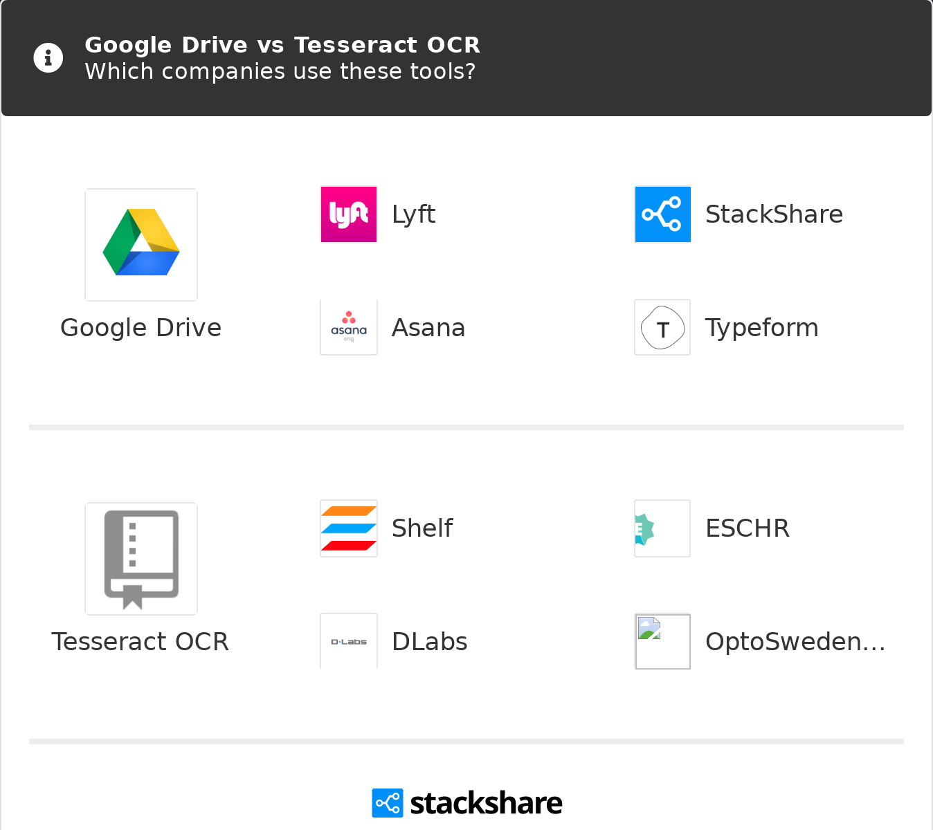 Google Drive vs Tesseract OCR | What are the differences?