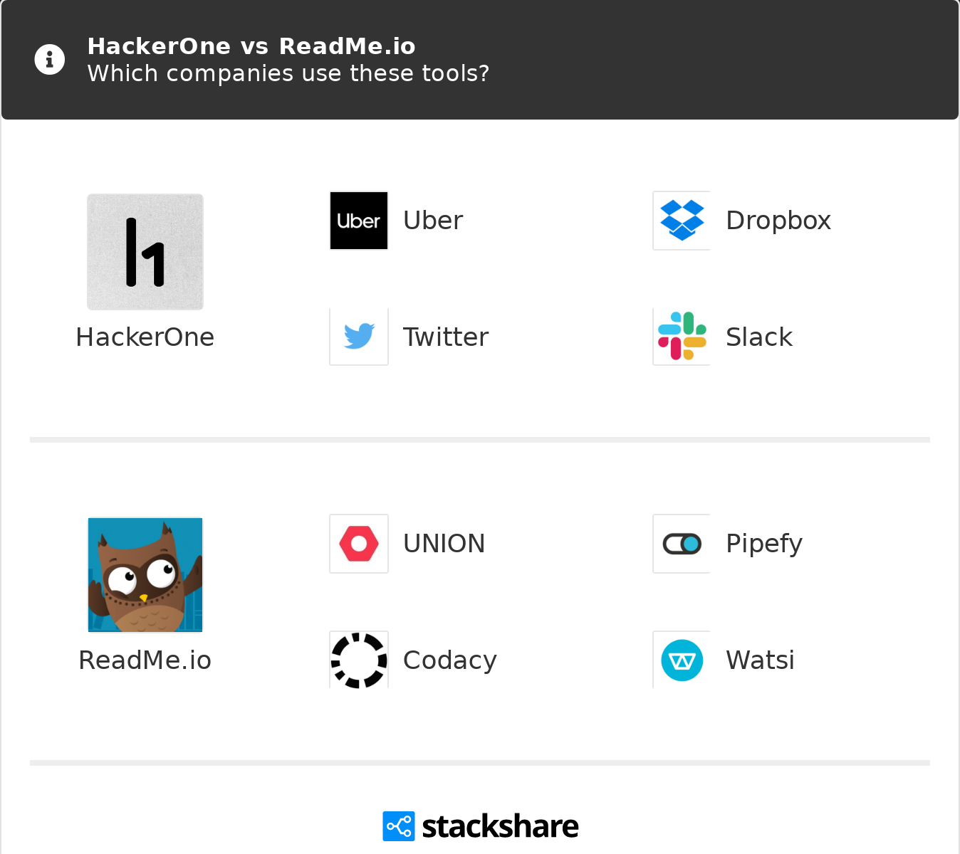 HackerOne vs ReadMe io   What are the differences?
