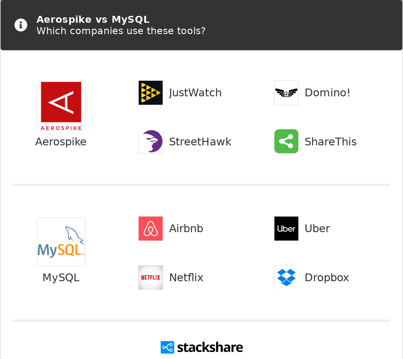 Aerospike vs MySQL | What are the differences?