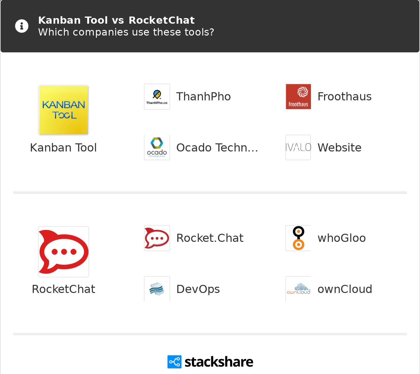 Kanban Tool vs RocketChat   What are the differences?
