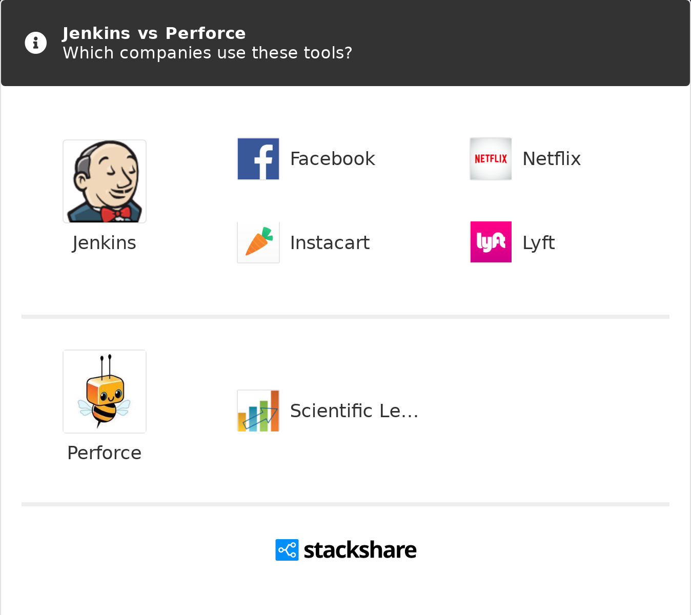 Jenkins vs Perforce | What are the differences?