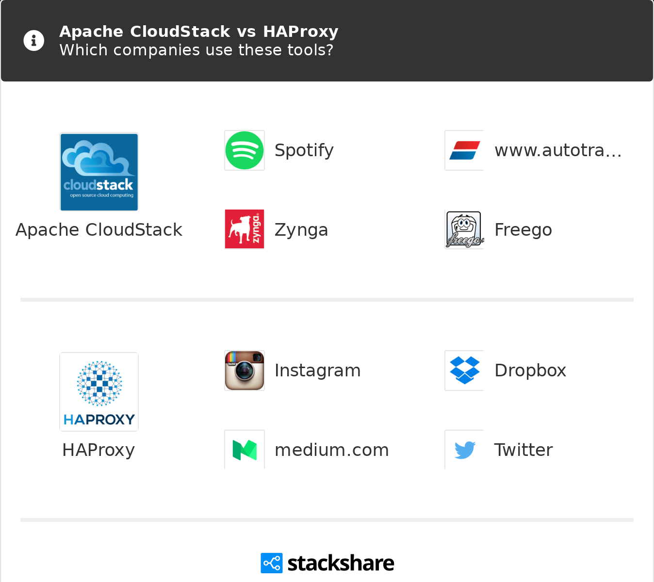 Apache CloudStack vs HAProxy | What are the differences?