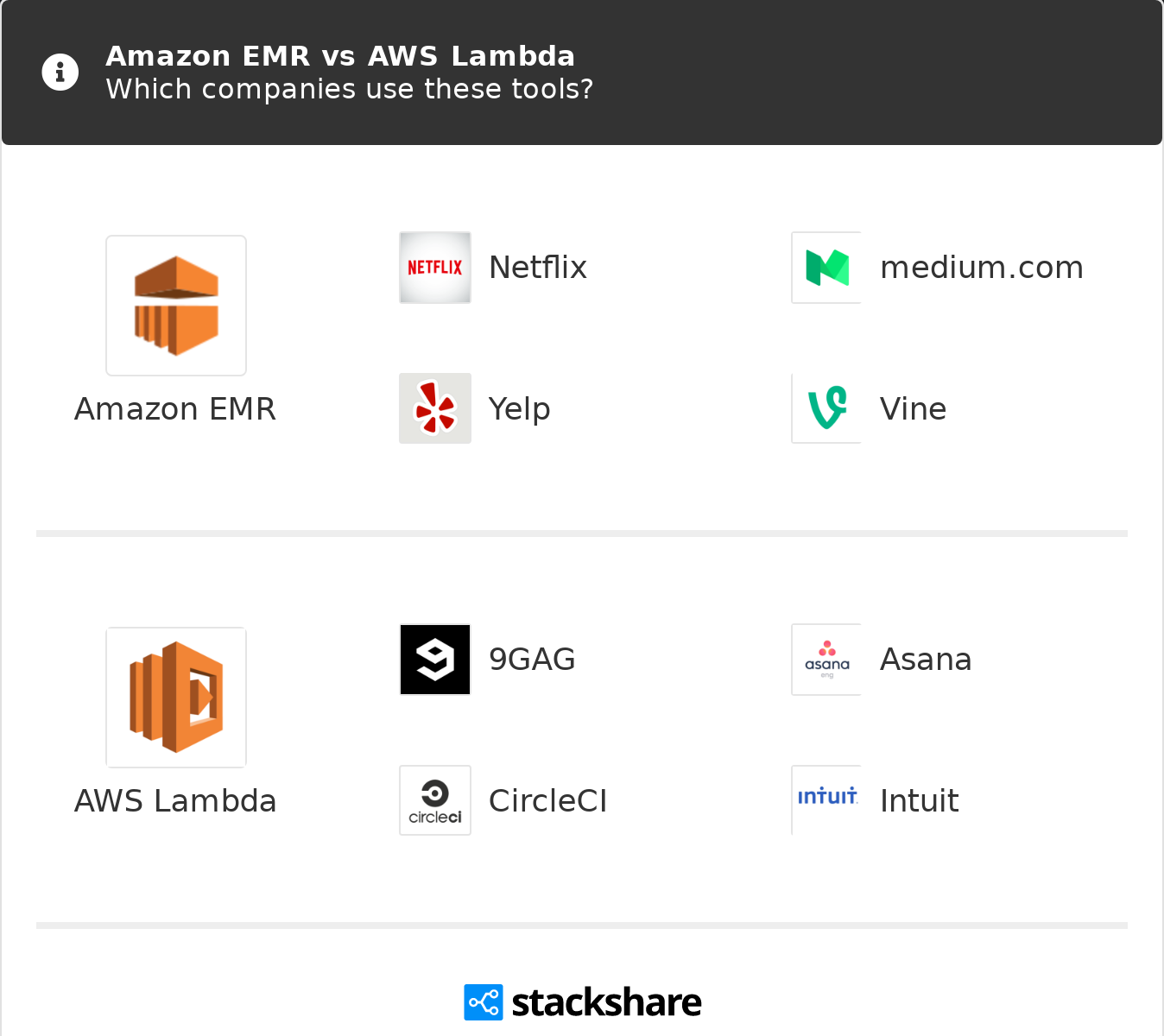 Amazon EMR vs AWS Lambda | What are the differences?