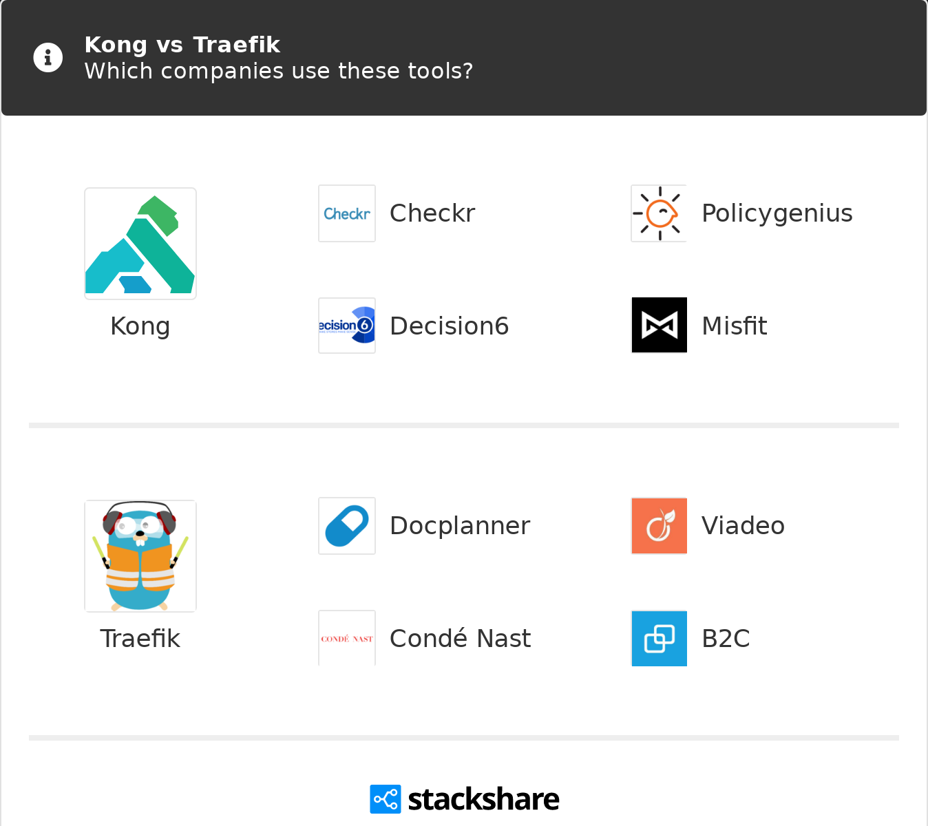 Kong vs Traefik   What are the differences?