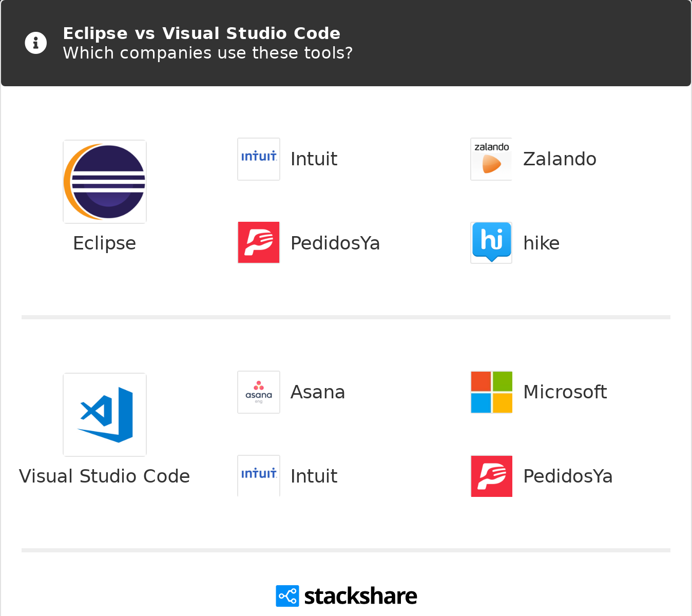 Eclipse vs Visual Studio Code | What are the differences?
