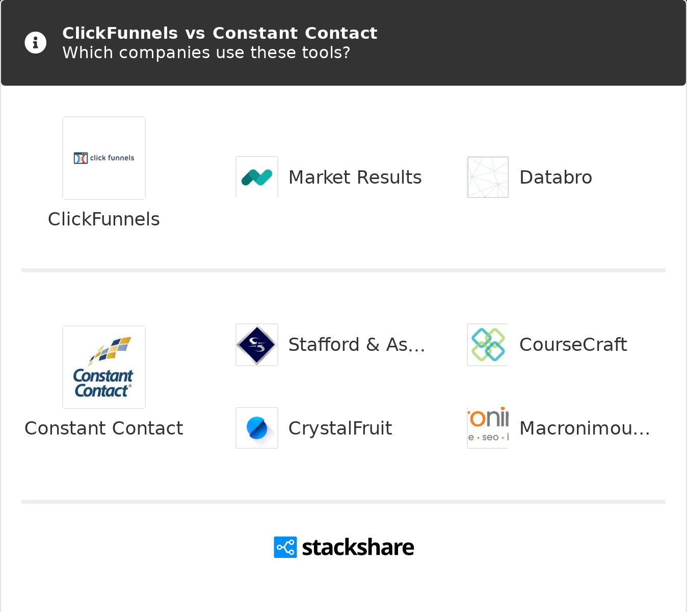 A Biased View of Clickfunnels Vs Mailchimp