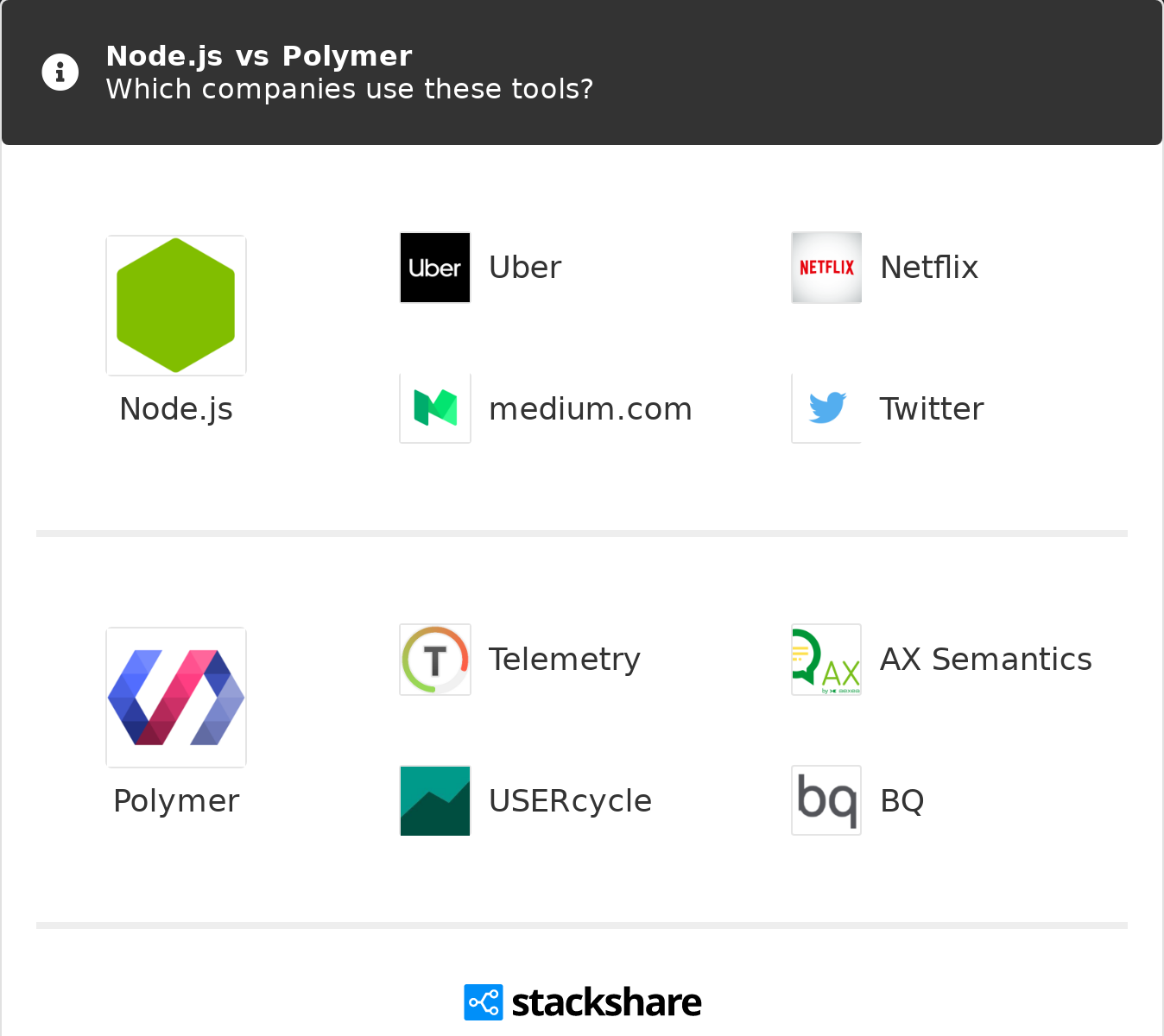 Node js vs Polymer | What are the differences?