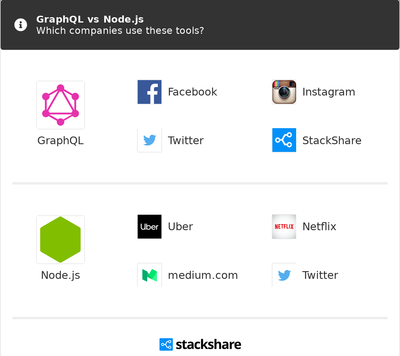 GraphQL vs Node js | What are the differences?