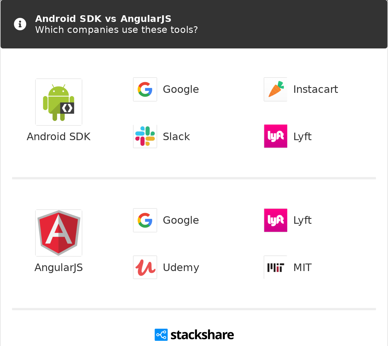 Android SDK vs AngularJS | What are the differences?