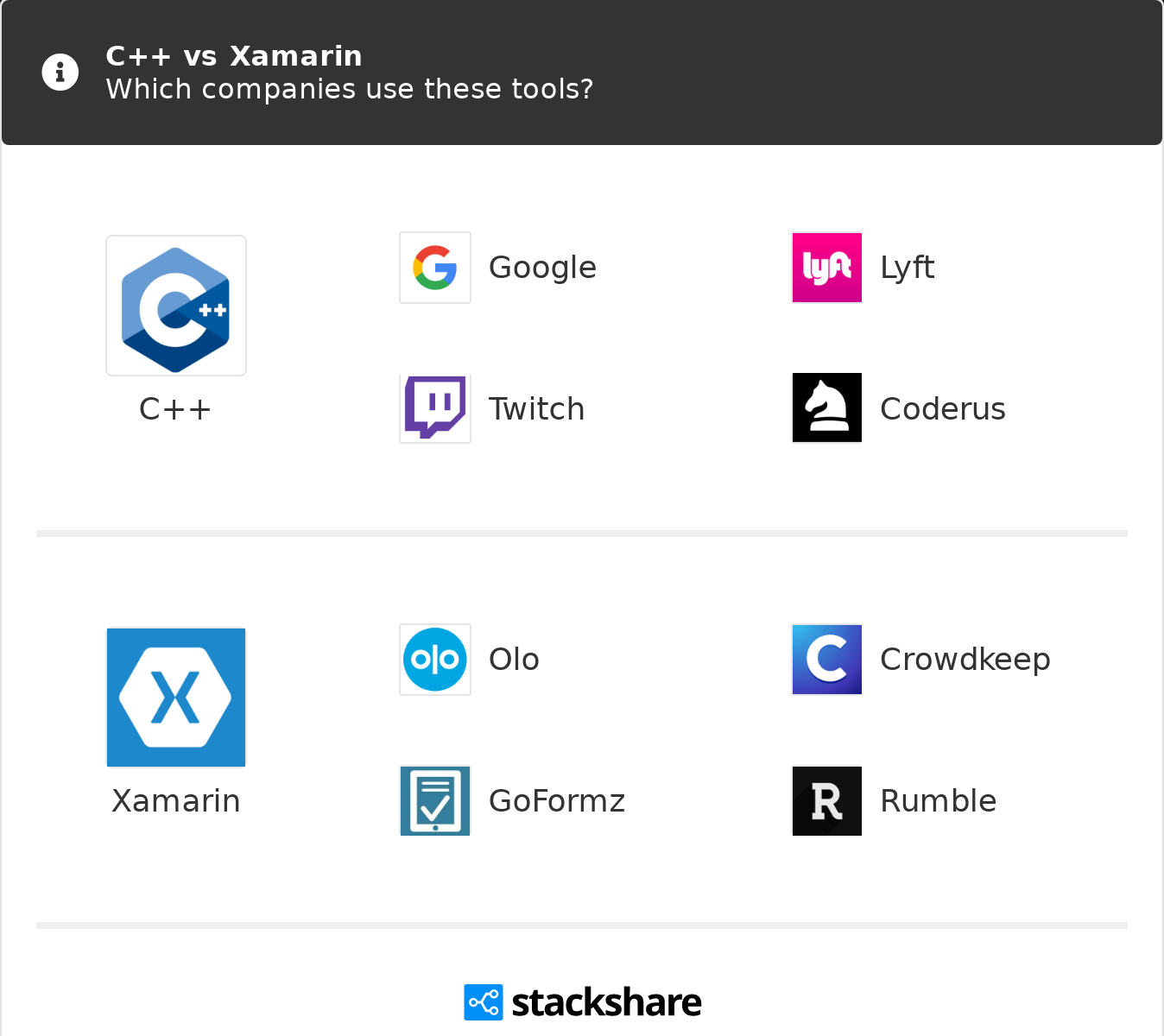 C++ vs Xamarin | What are the differences?