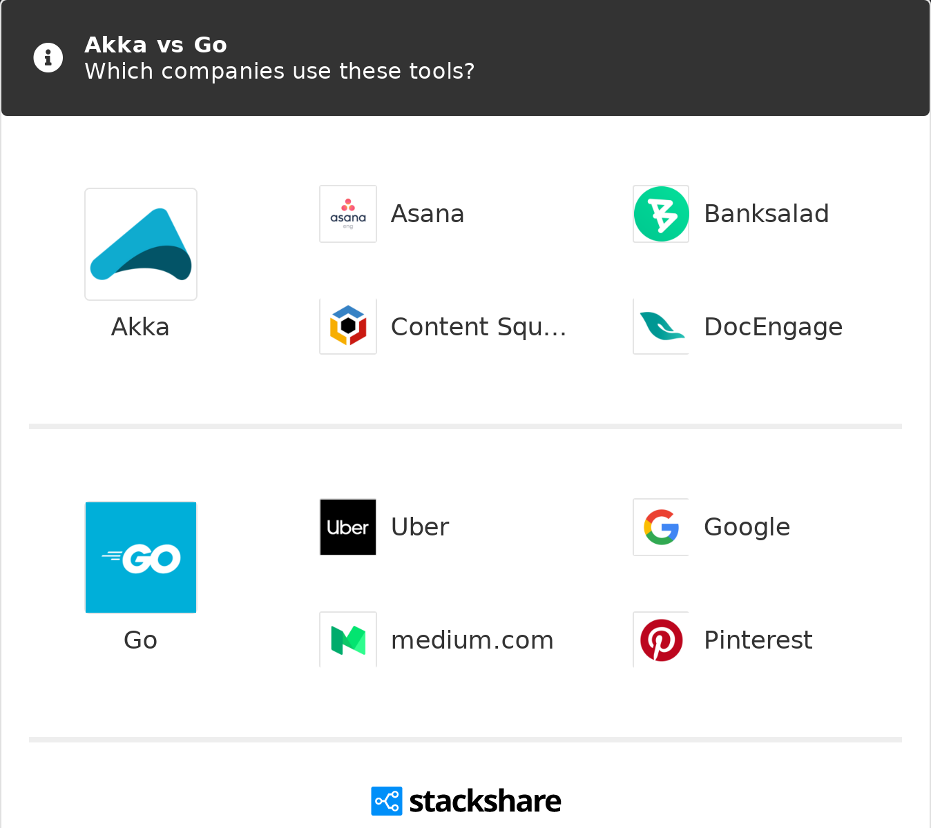 Akka vs Go | What are the differences?