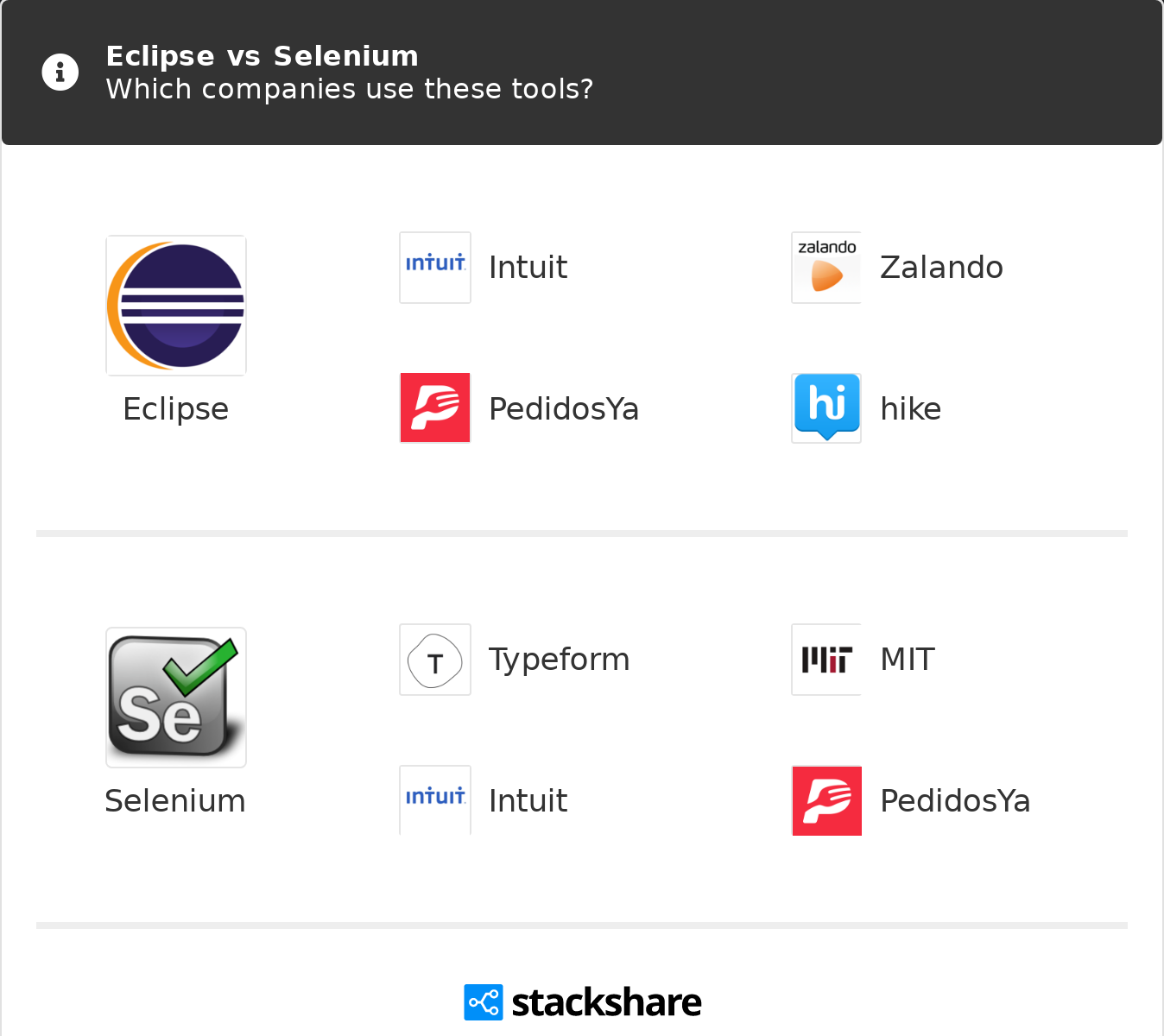 Eclipse vs Selenium | What are the differences?