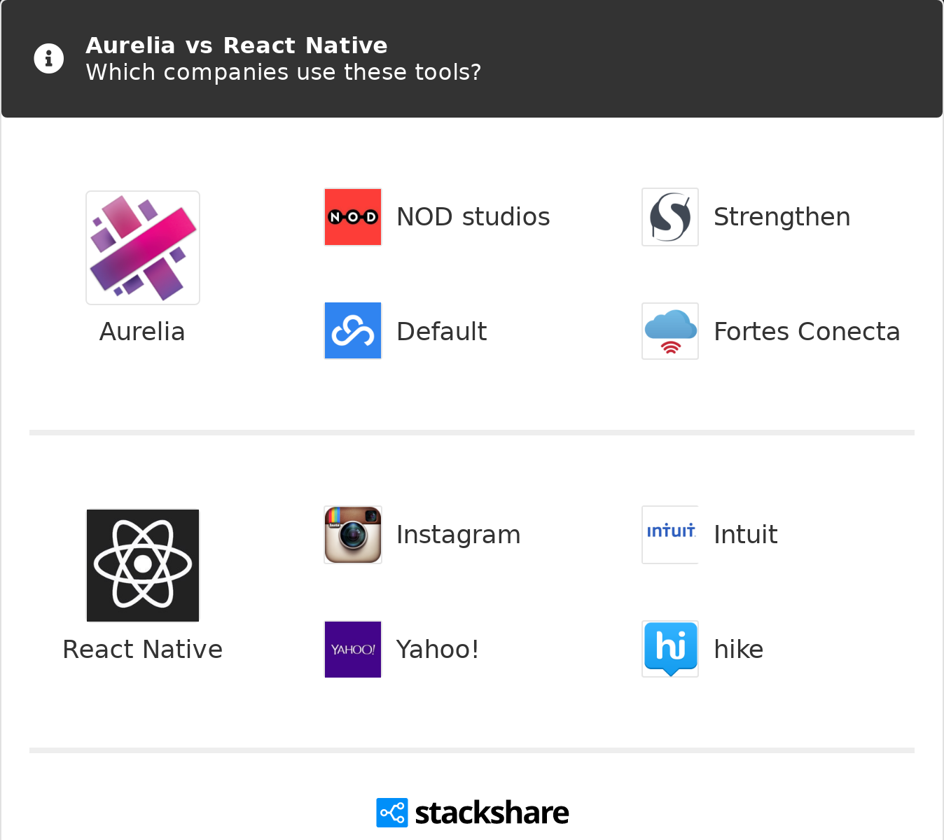 Aurelia vs React Native | What are the differences?