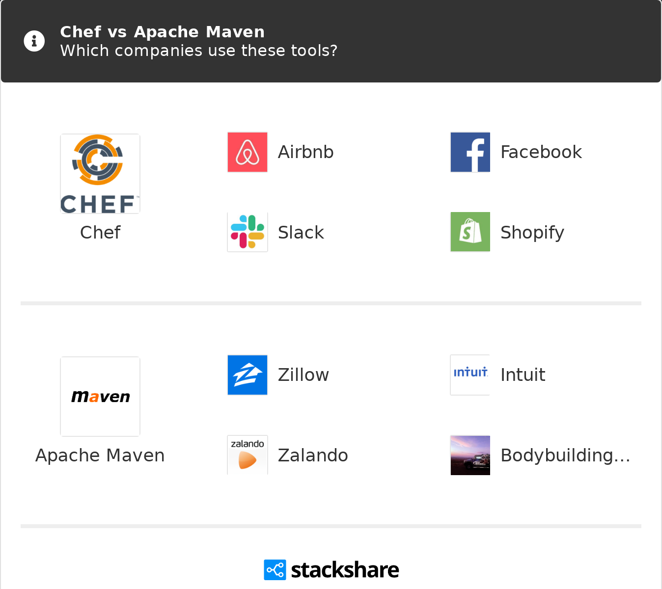 Chef vs Apache Maven | What are the differences?