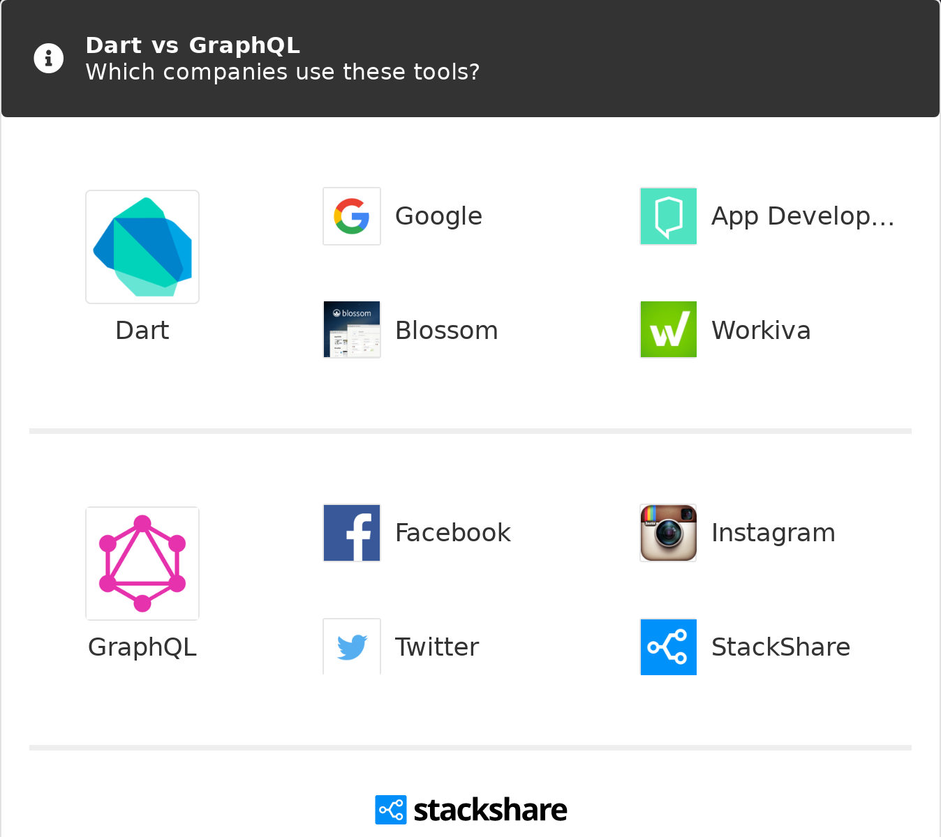 Dart vs GraphQL | What are the differences?