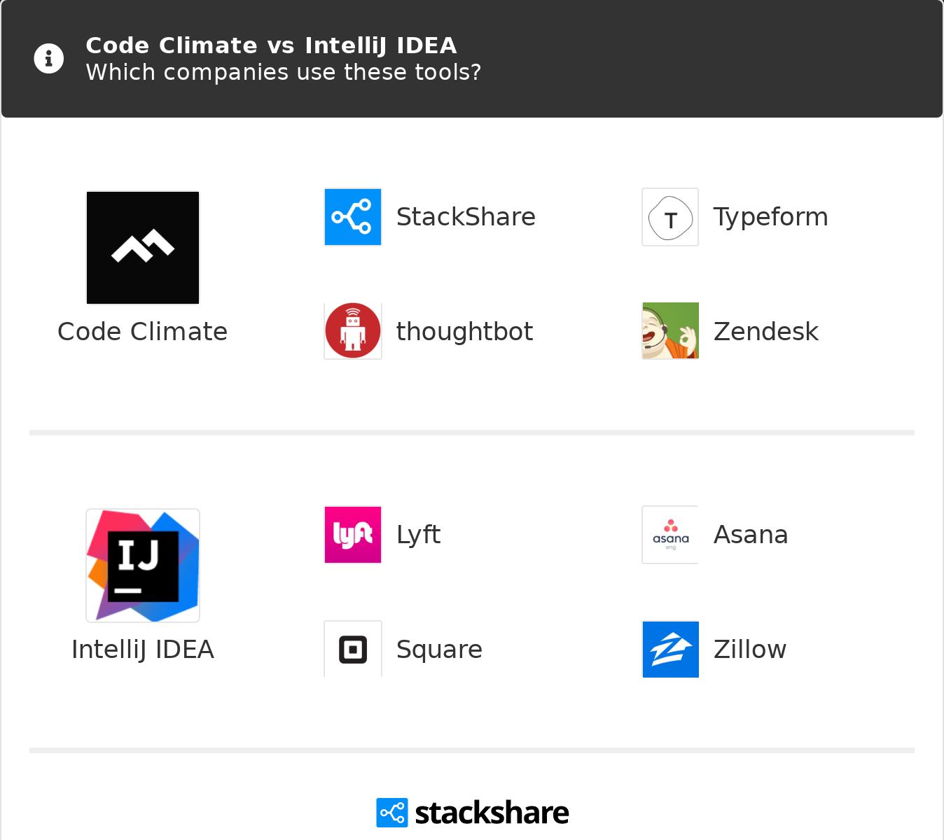 Code Climate vs IntelliJ IDEA | What are the differences?