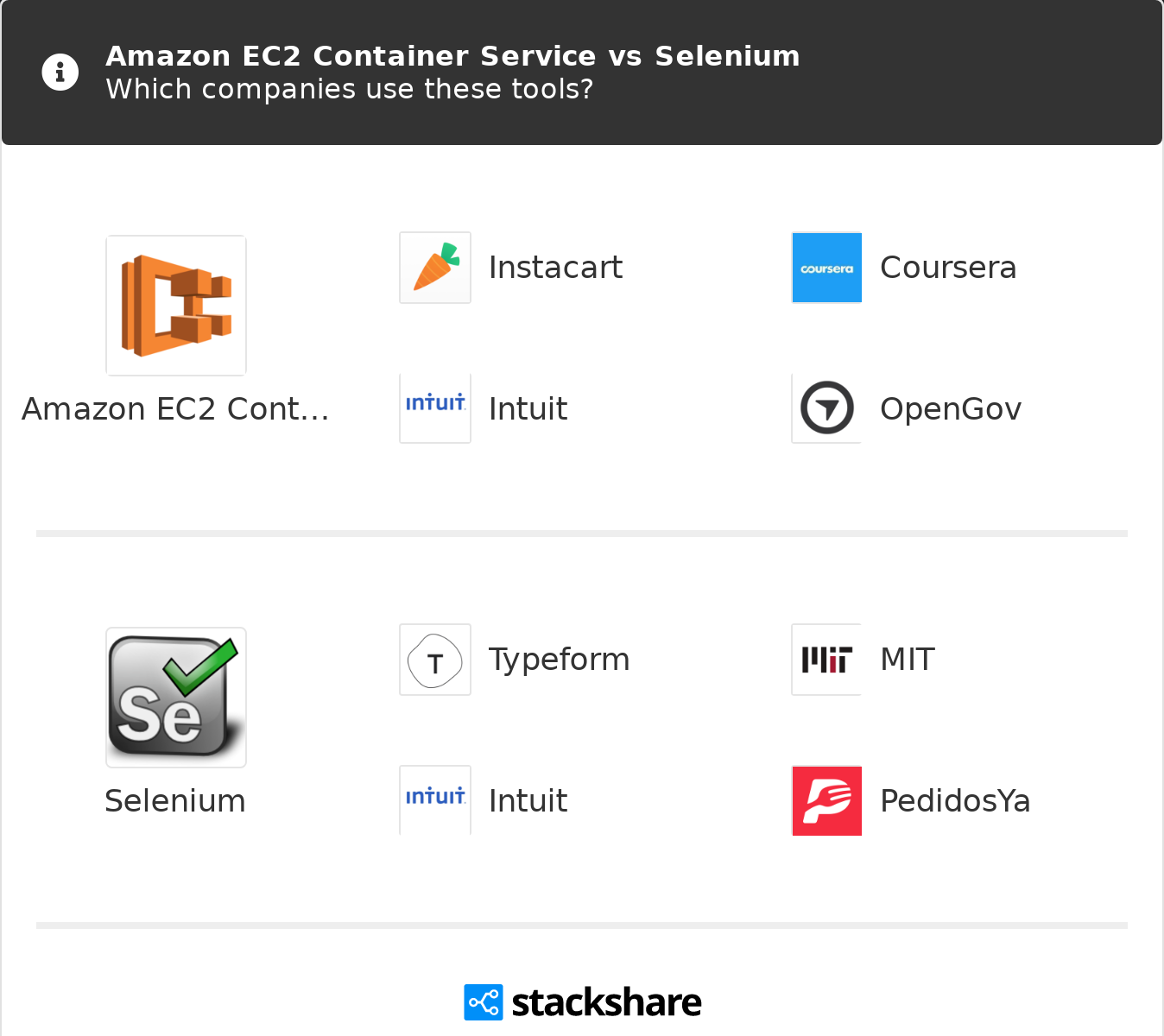 Amazon EC2 Container Service vs Selenium | What are the differences?