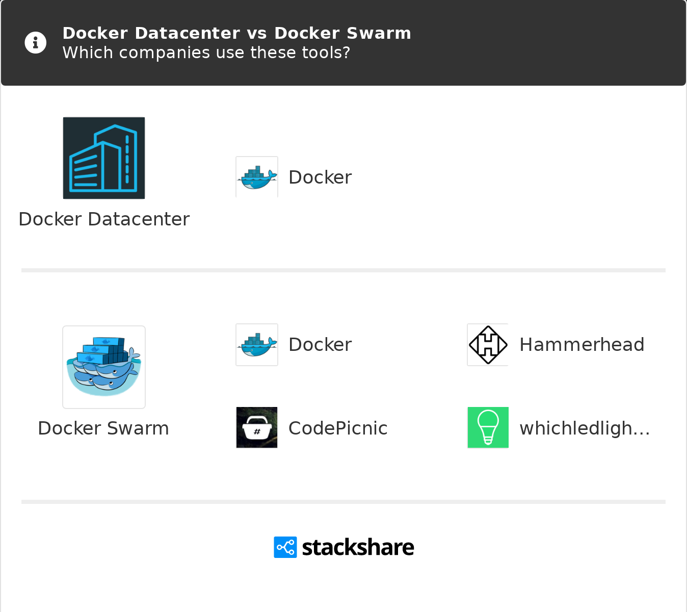 Docker Datacenter vs Docker Swarm | What are the differences?