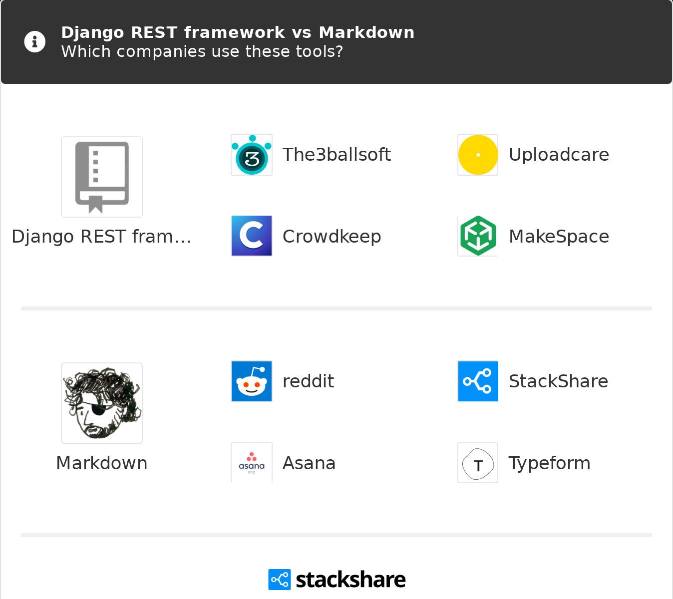 Django REST framework vs Markdown   What are the differences?
