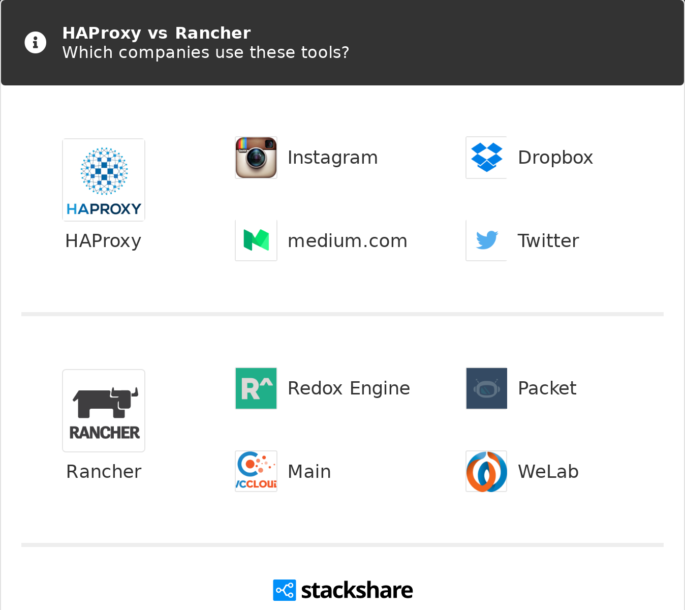 HAProxy vs Rancher | What are the differences?