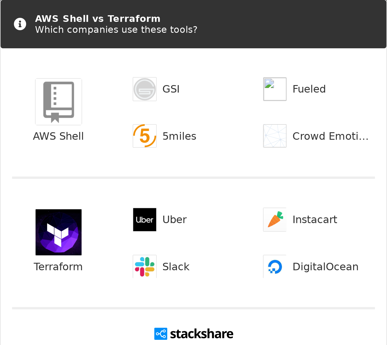 AWS Shell vs Terraform   What are the differences?