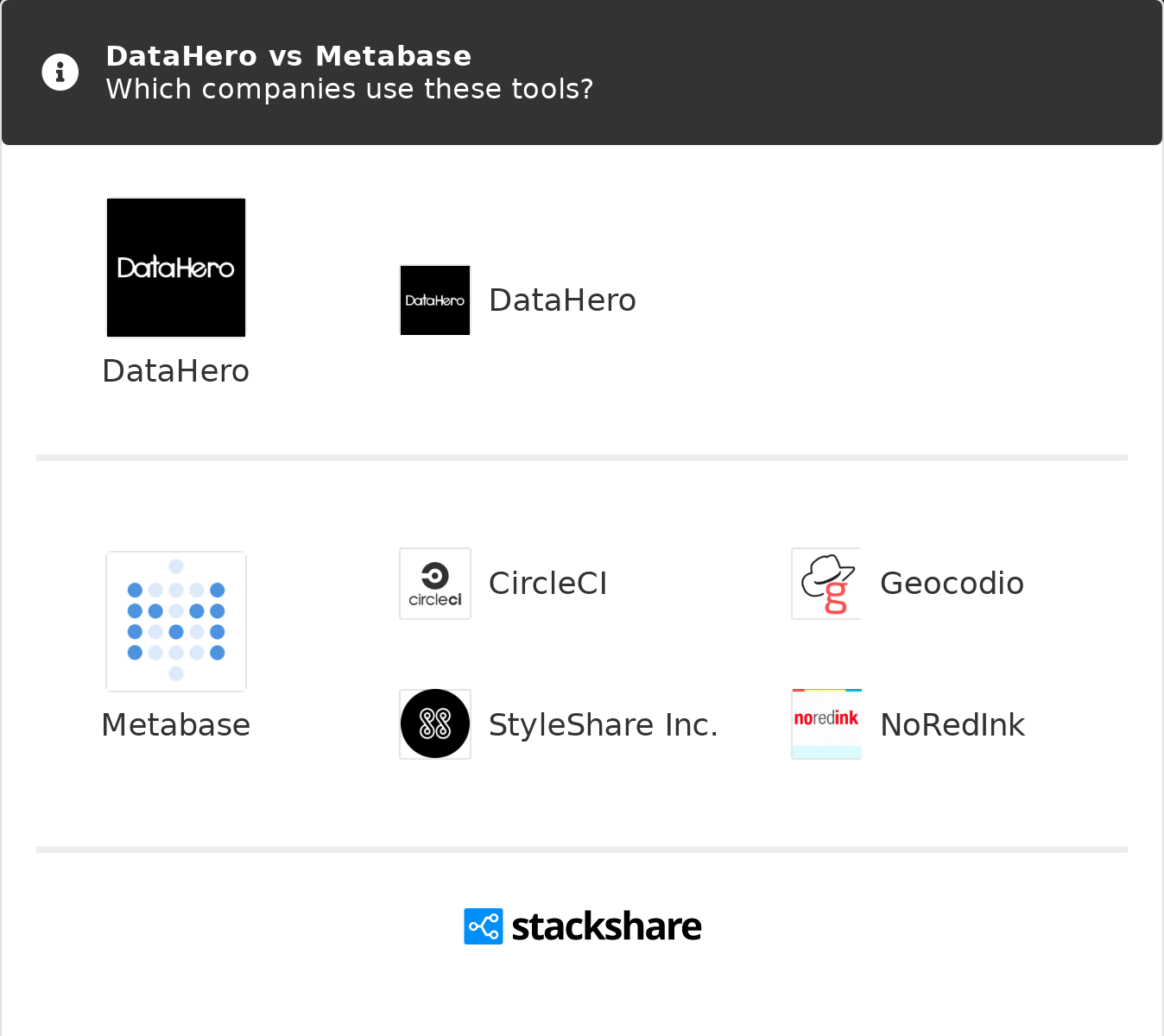 DataHero vs Metabase | What are the differences?