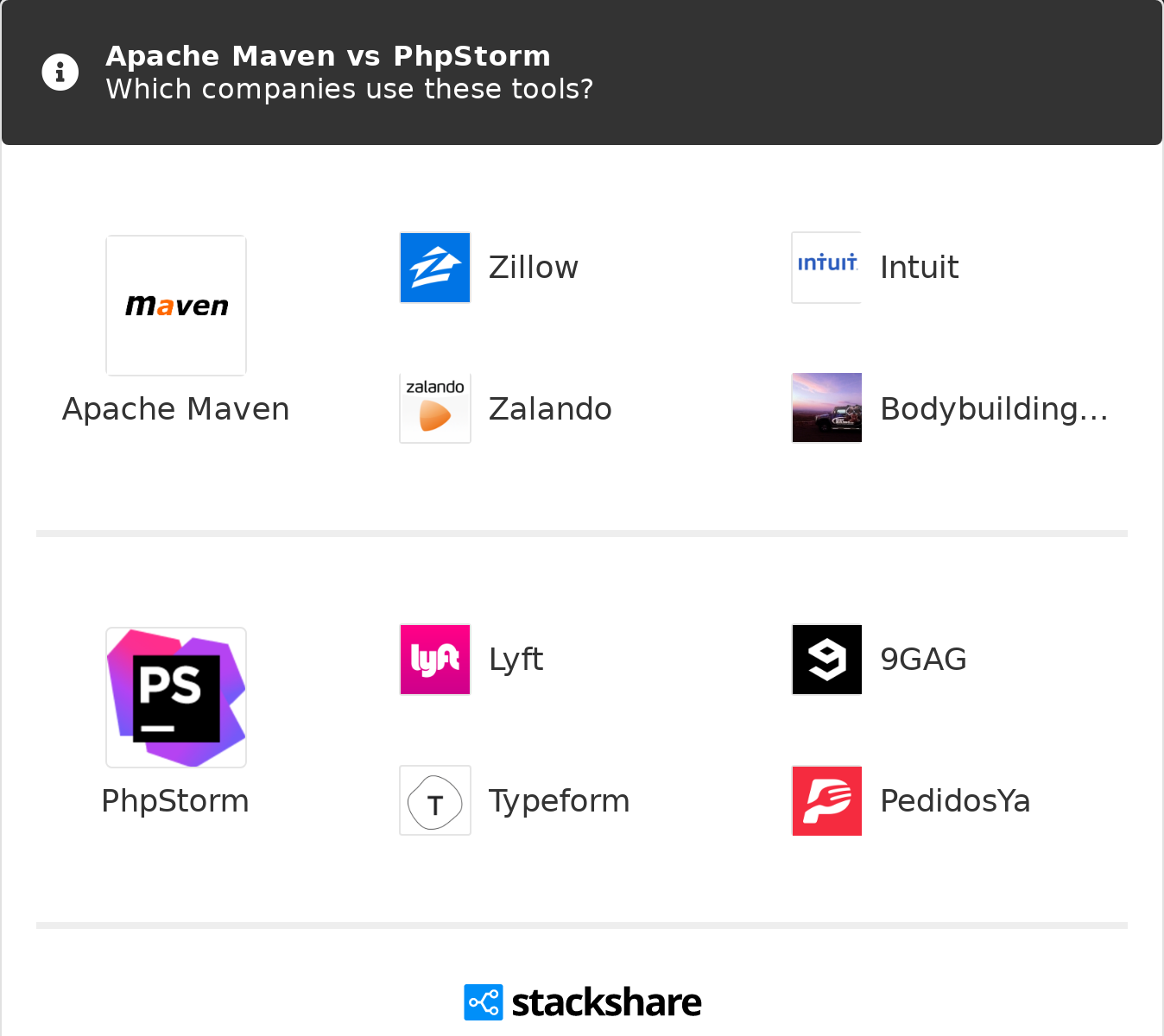 Apache Maven vs PhpStorm | What are the differences?